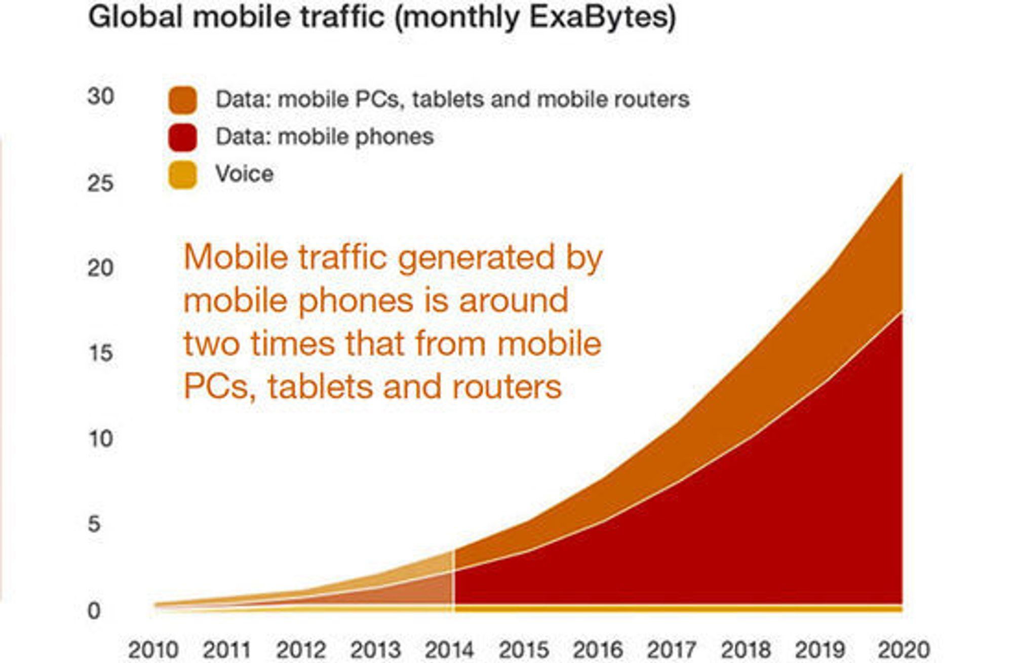 Stemmetrafikk vokser ikke. Det er datatrafikken som står for åttedoblingen av det som skal gjennom mobilnettverkene i 2020.