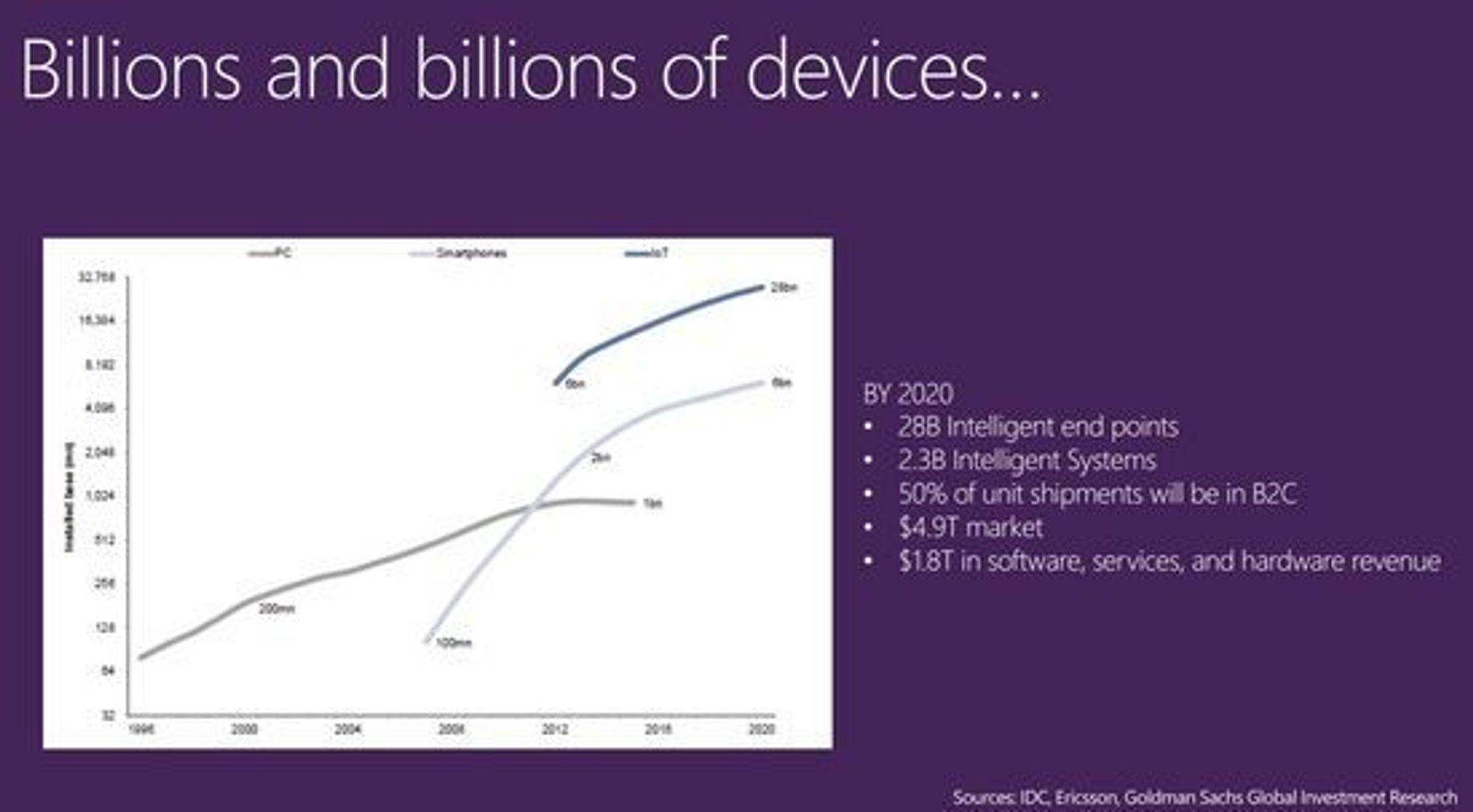 Slik ser Microsoft for seg veksten i enheter.