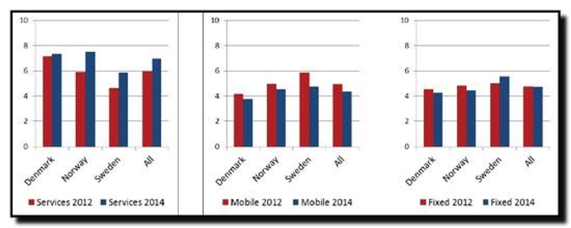 Nexia-rapporten viser utviklingen i de store skandinaviske kommunene når det gjelder digitale tjenester og tilrettelegging for mobil og fast infrastruktur.