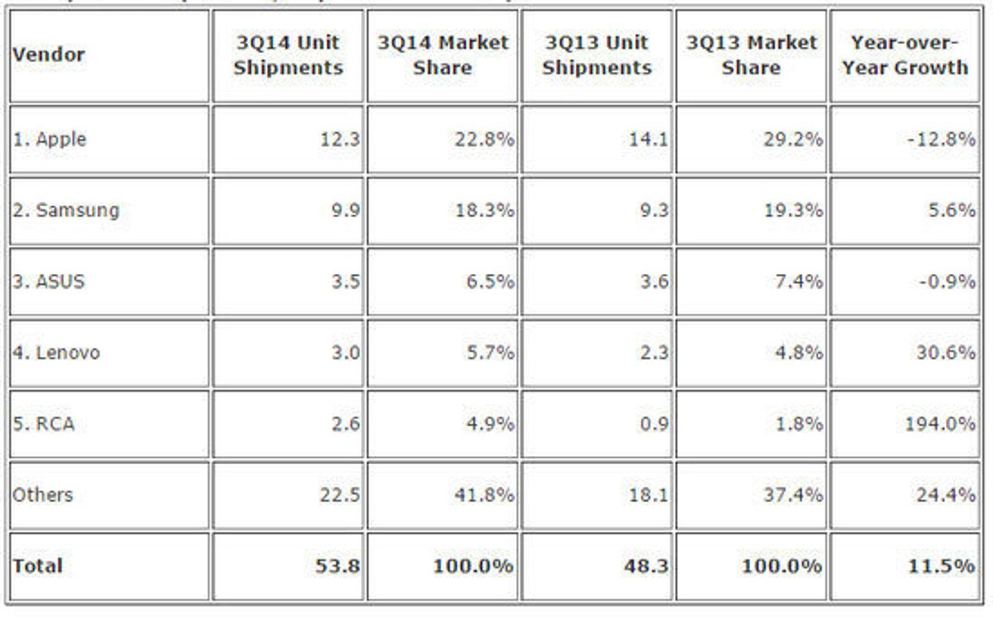 De største leverandørene i nettbrettmarkedet i tredje kvartal av 2014.