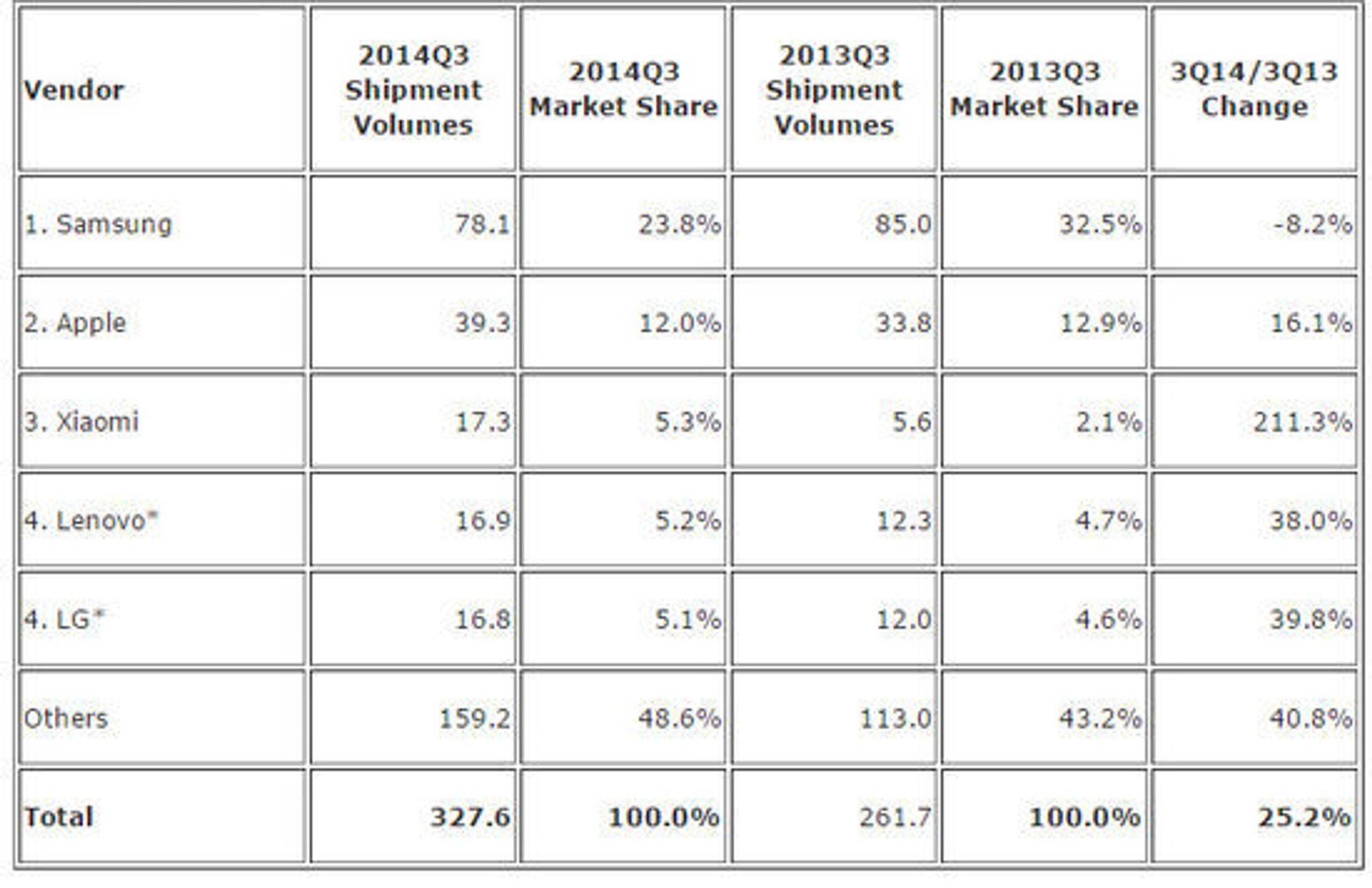 De fem største leverandørene av smartmobiler i tredje kvartal av 2014, ifølge IDC.