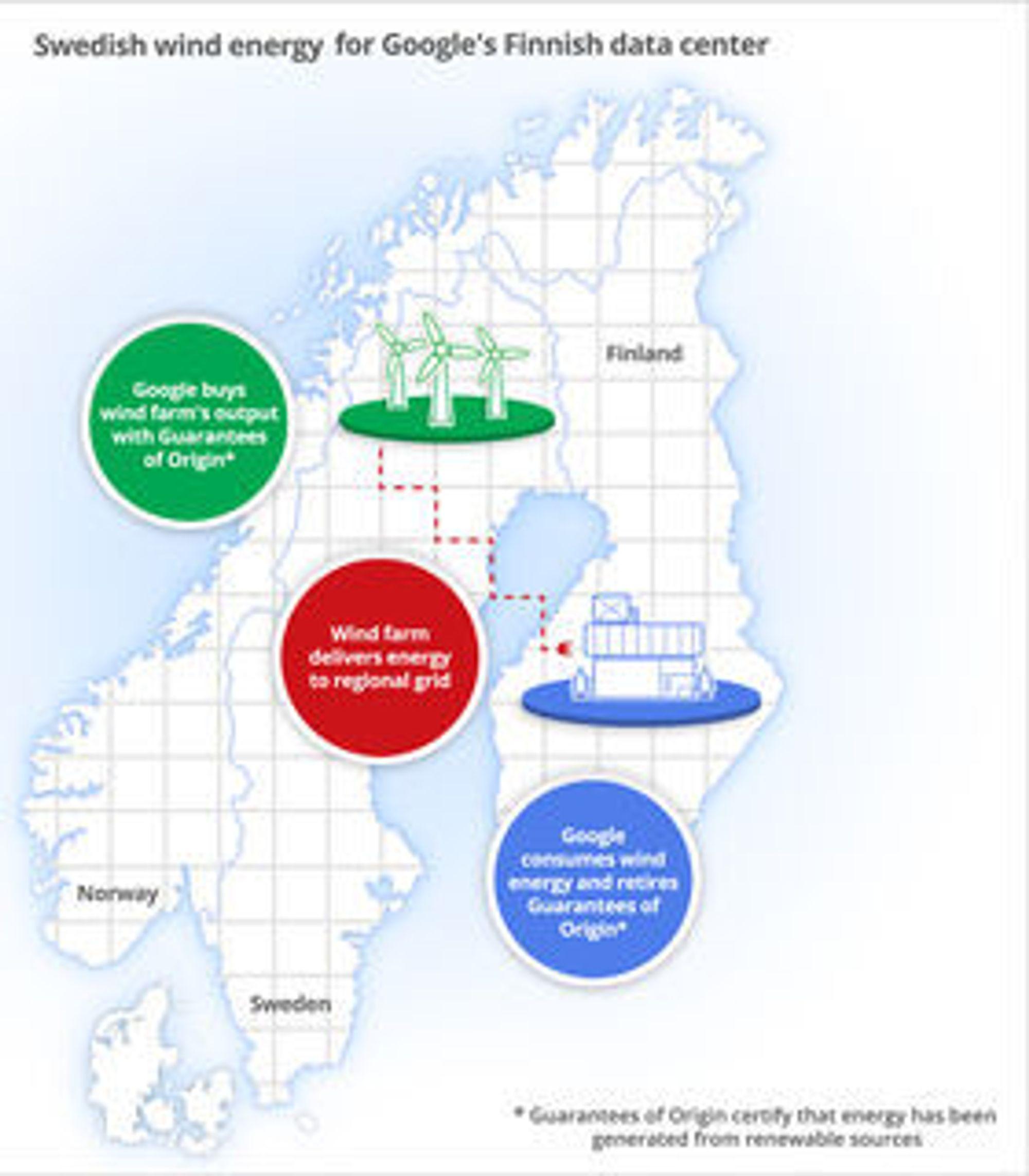 Illustrasjon om den framtidige kraftforsyningen til Googles datasenter i Finland.