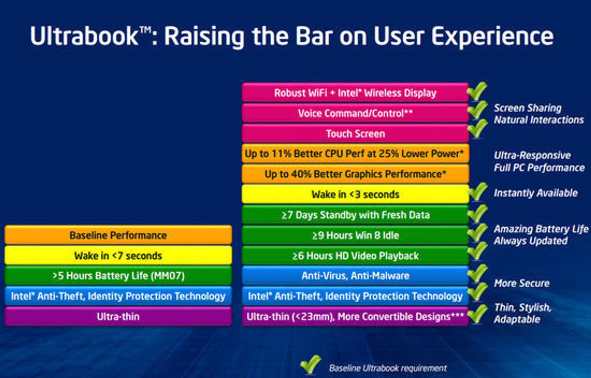 Endringen i kravspesifikasjonen for ultrabook fra og sommeren 2013.