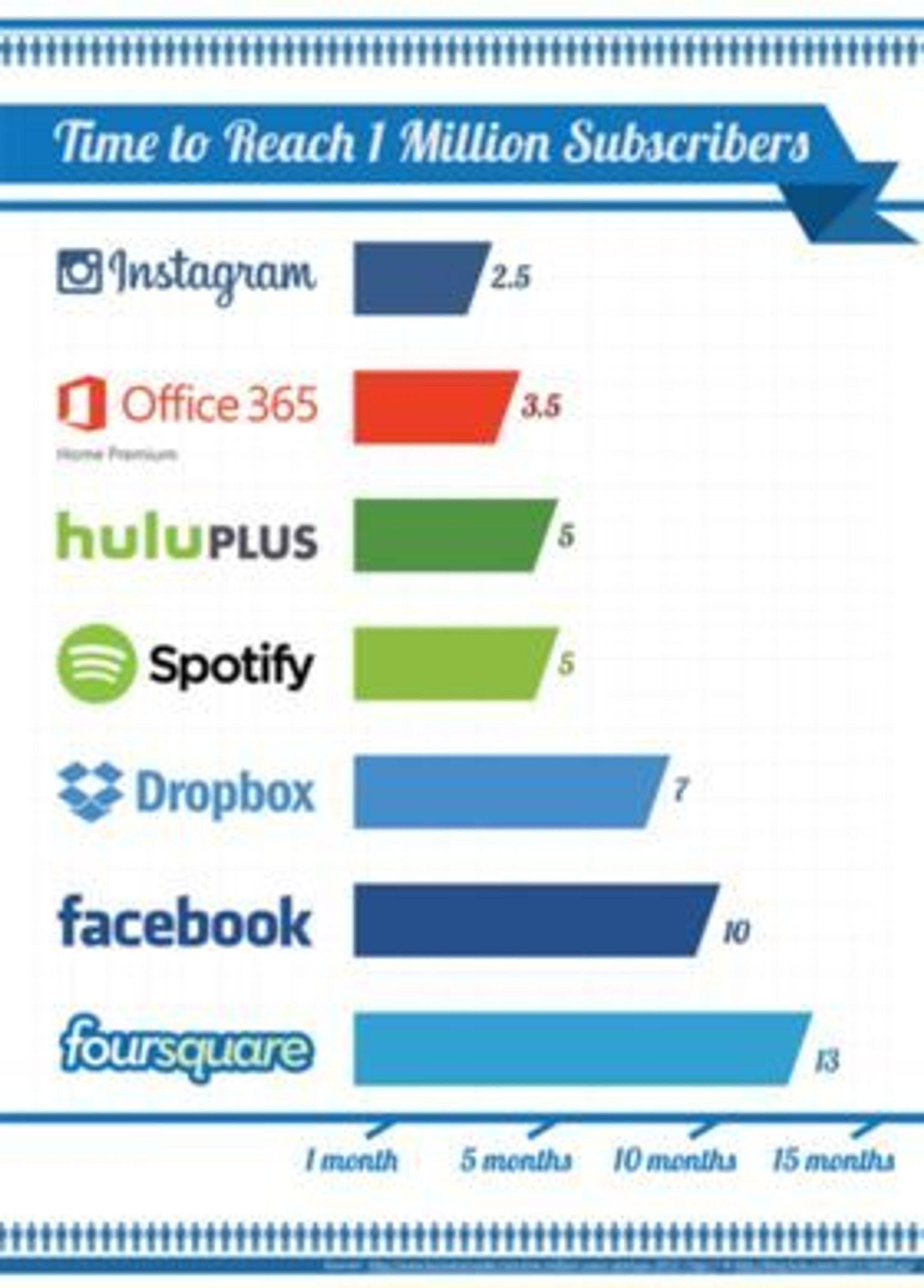 Tiden ulike tjenester har brukt på å nå 1 million brukere. Kildene er BusinessInsider, hulu.com og Microsoft.