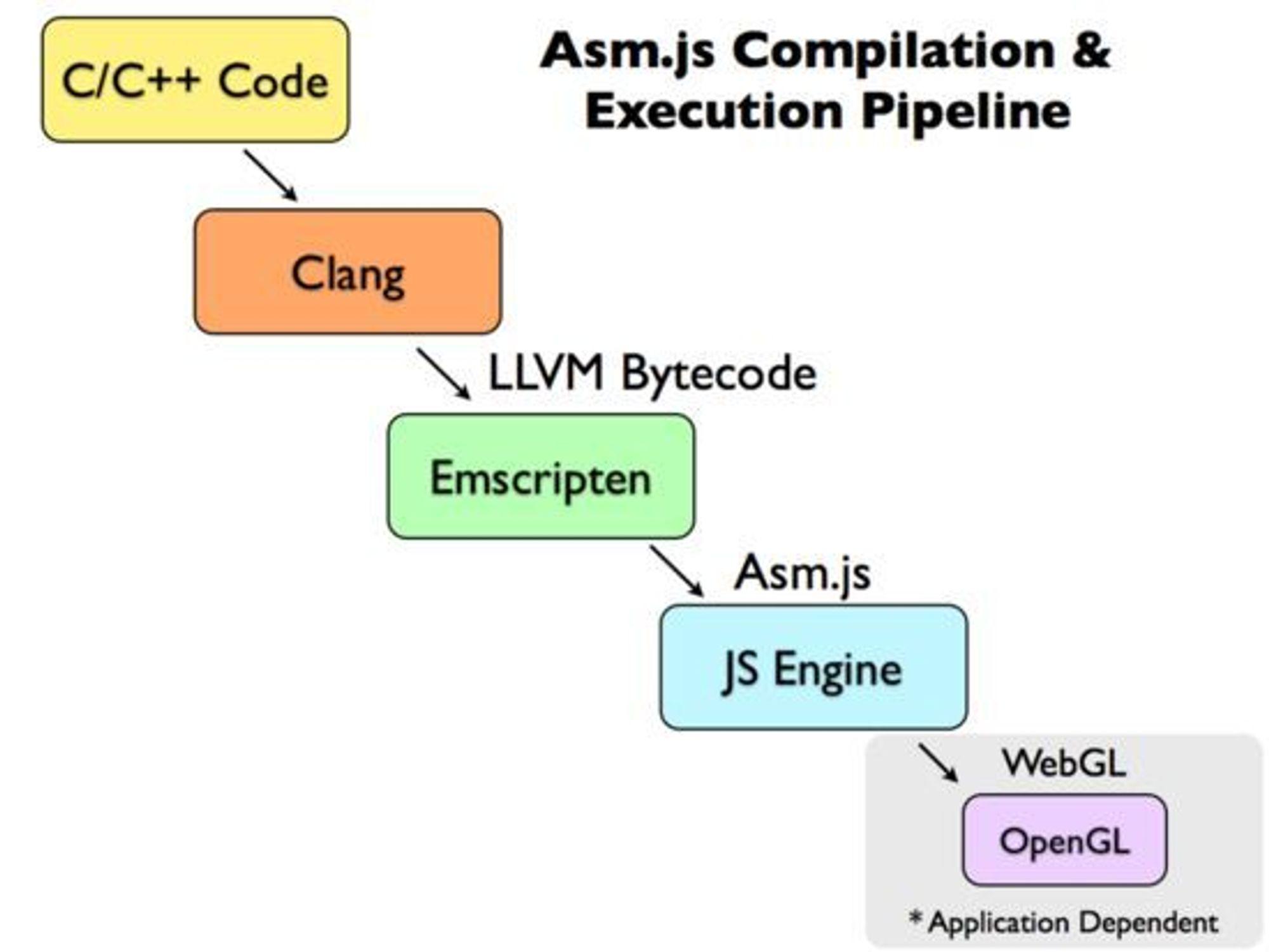 Trinnene C/C++-kode må gjennom for å kunne kjøres som asm.js i nettleseren.