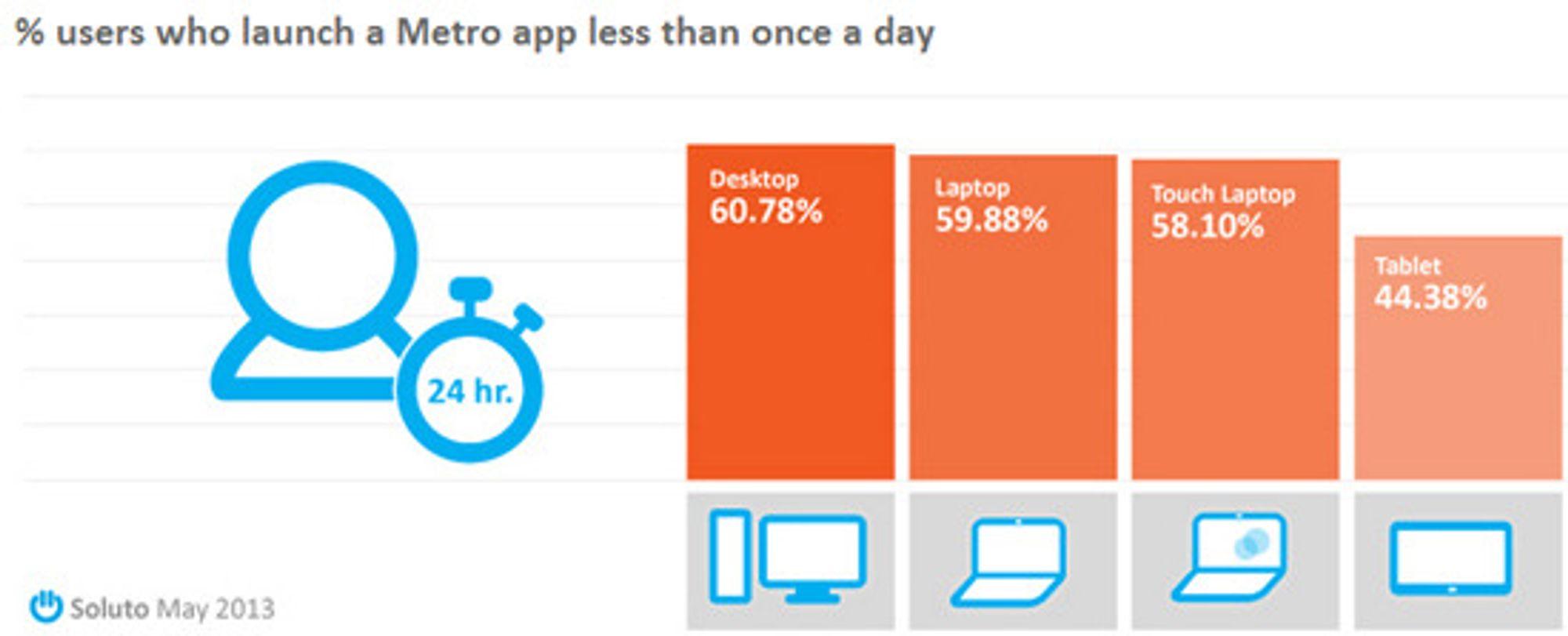 6 av 10 Windows 8-brukere åpner en metro-app sjeldnere enn én gang daglig, ifølge studien.