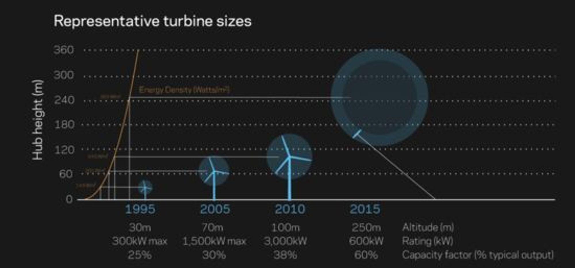 Høy, makseffekt og typisk utnyttelsesgrad til ulike typer vindturbiner, ifølge Makani Power og en ekstern rapport. Tallene for Makinis Airborne Wind Turbine er estimater.