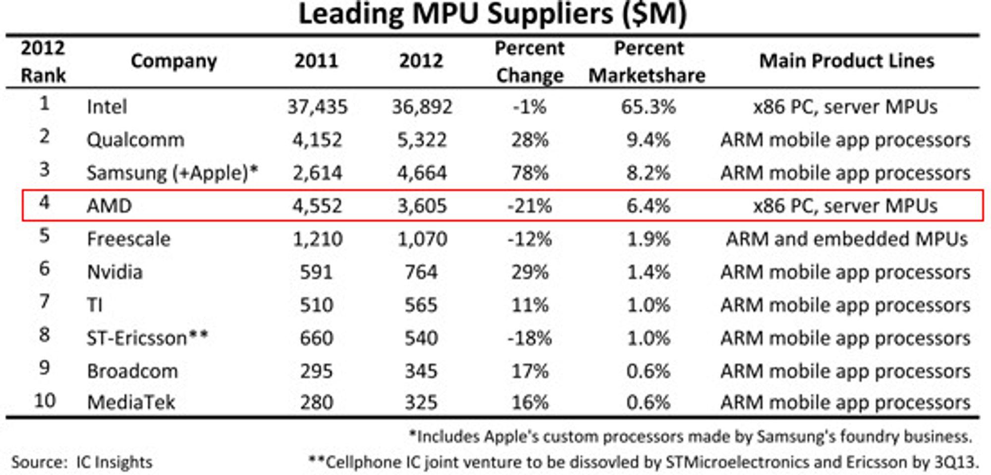 AMD ble fjorårets største taper blant brikkegigantene. Dermed er de ikke lenger på pallen. Apple alene kjøper prosessorer for mer enn det AMD selger for, ifølge IC Insights.