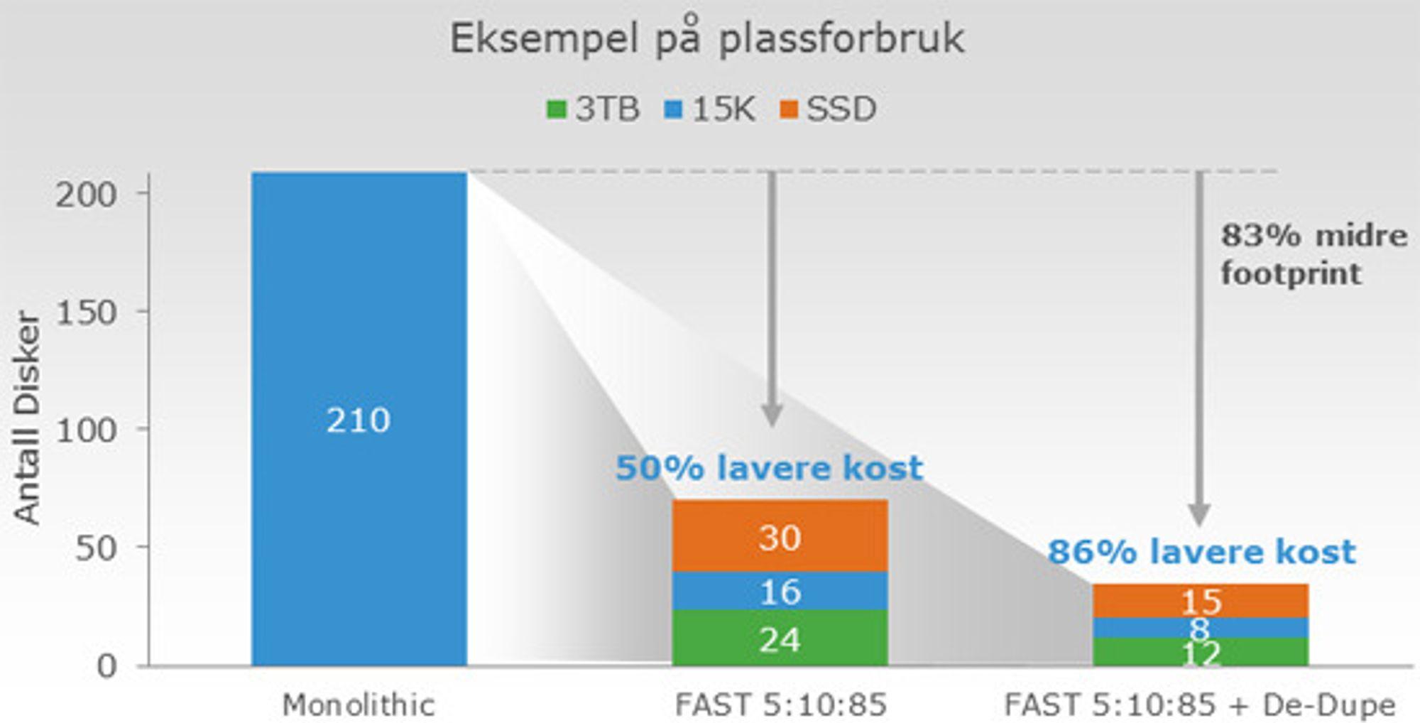 Tiering halverer antall disker, deduplisering kan ytterligere halvere hvor mye plass lagringssystemet krever.