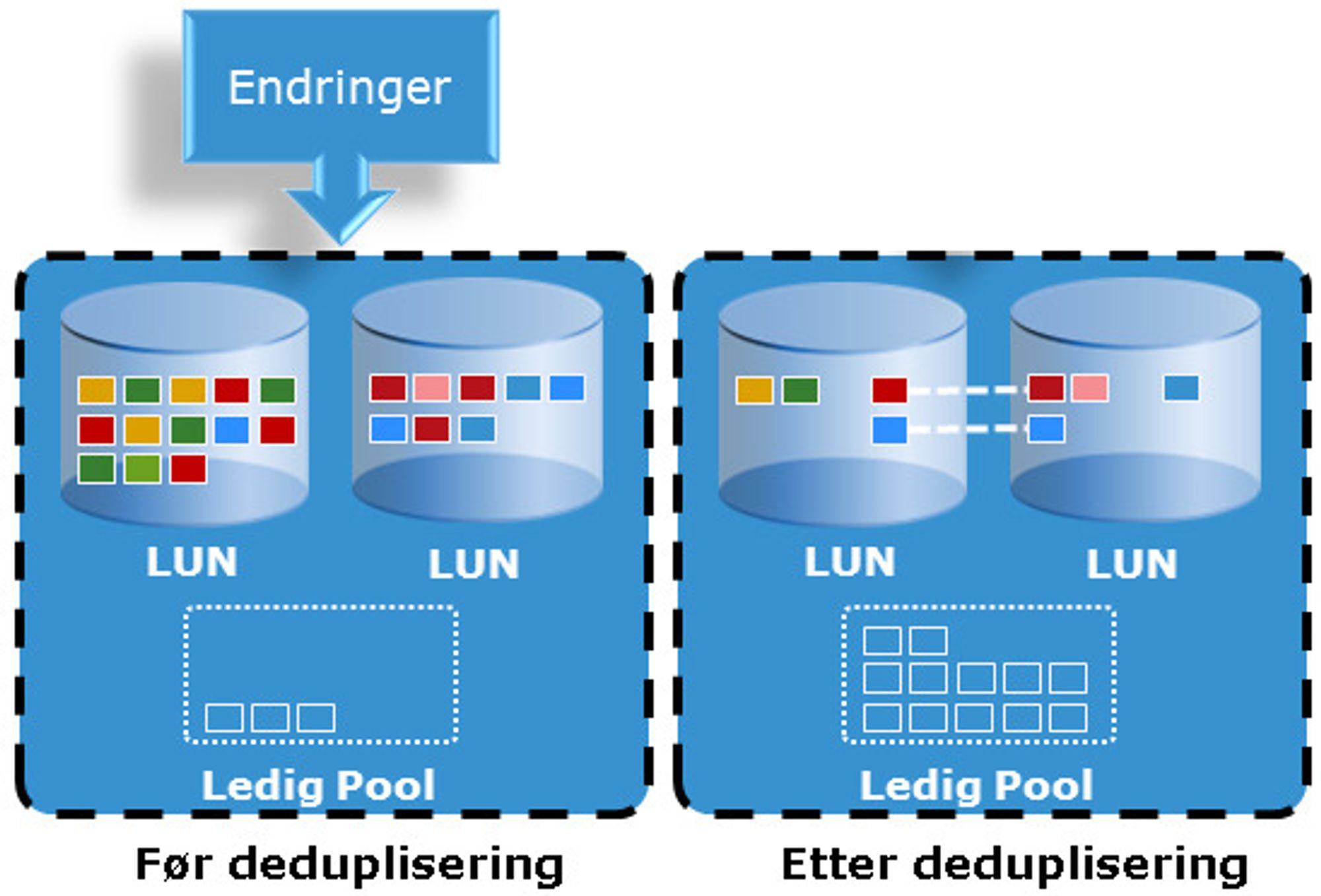 Blokkdeduplisering skjer etter at endringene er skrevet til disk. Den medfører en betydelig økning av ledig kapasitet.
