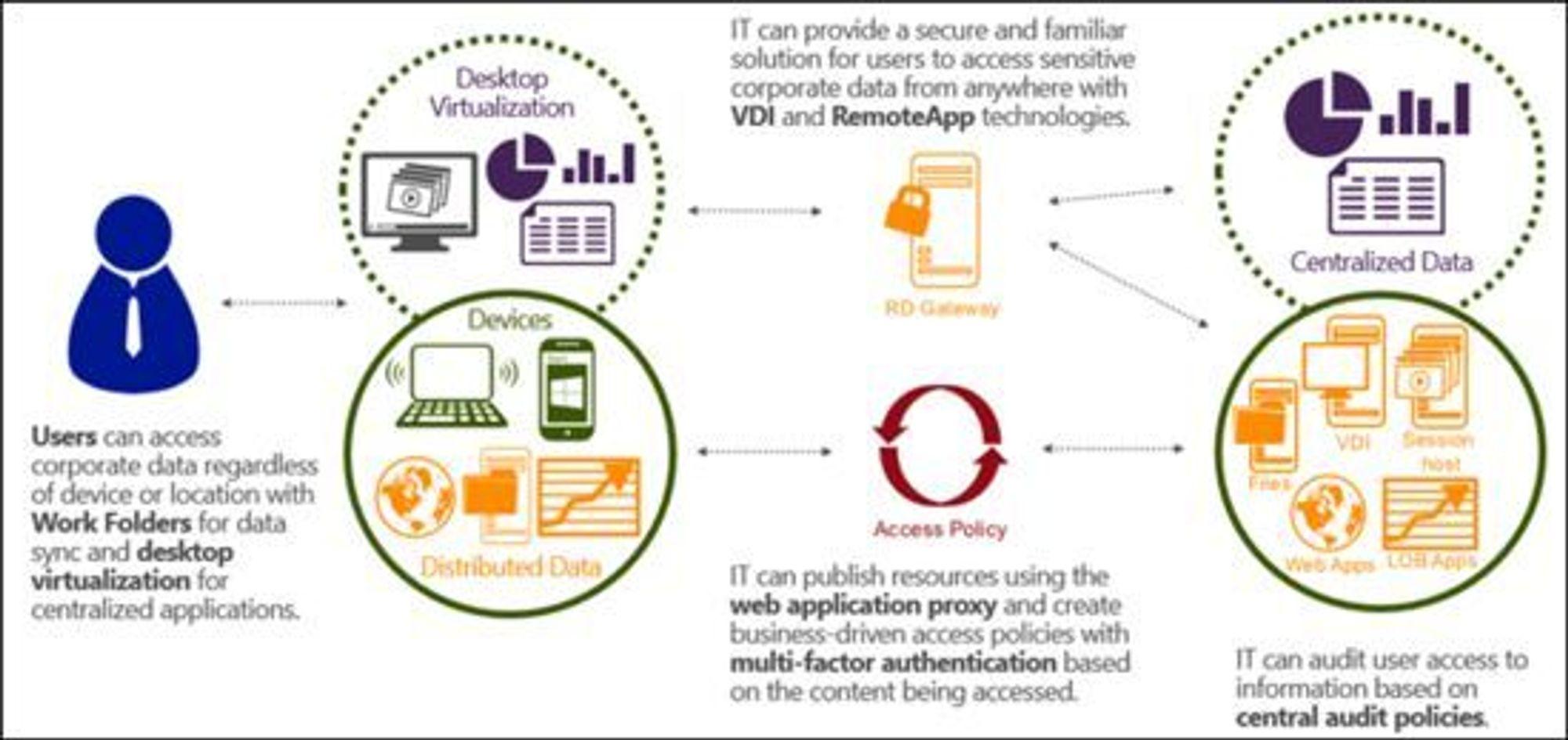 Filsynkroniseringen Work Folders er underlagt den integrerte ID-forvaltningen.