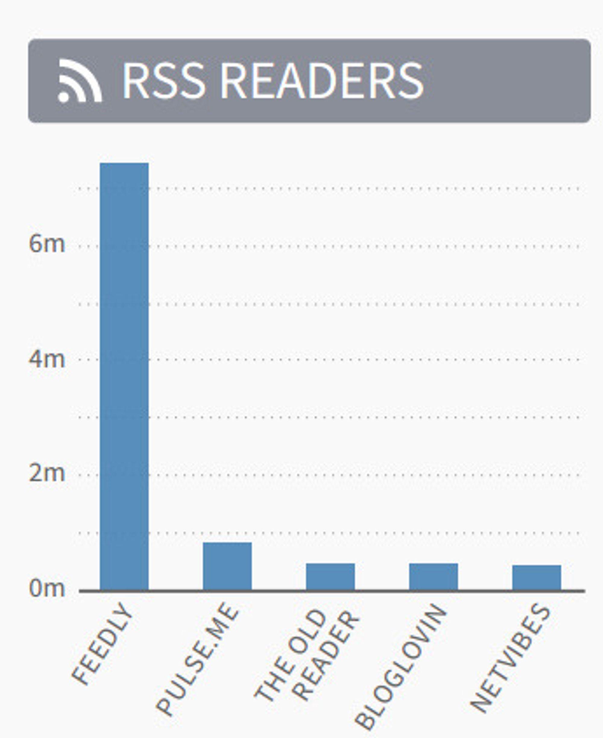 De mest trafikkskapende RSS-leserne i juli 2013.