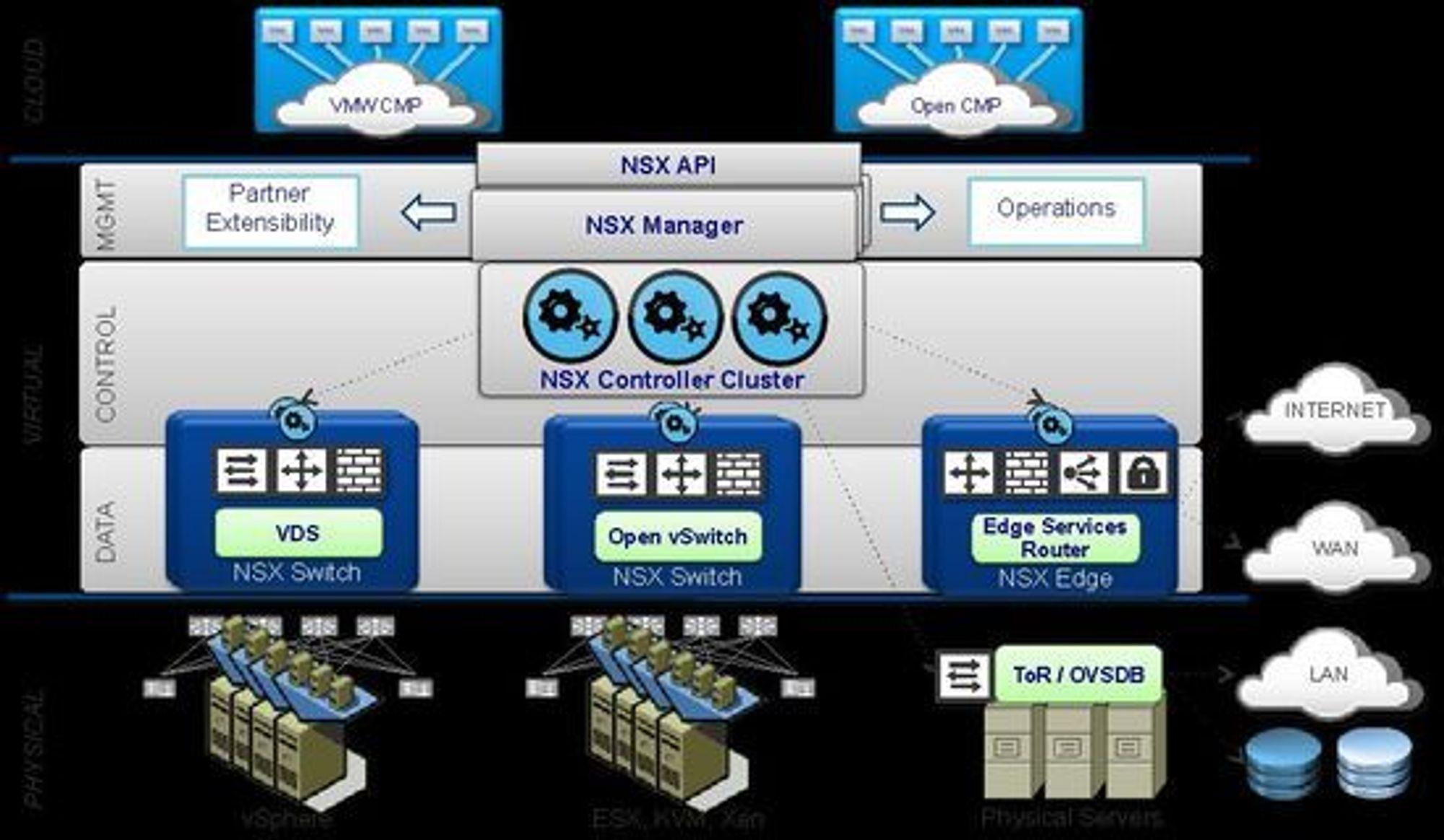 NSX har en struktur i tre plan, for henholdsvis styring, kontroll og data.