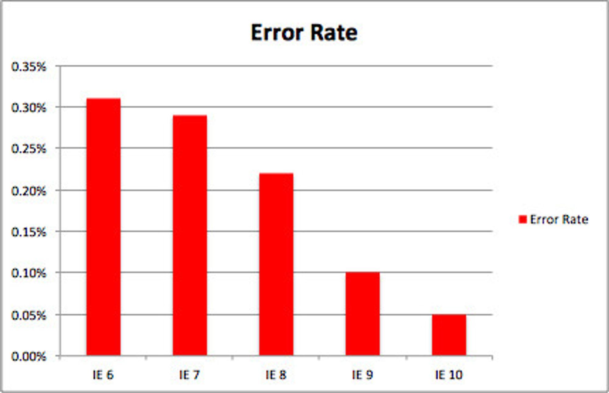 Feilraten til Internet Explorer har falt med hver versjon. Særlig IE9 var en kraftig forbedring, sammenlignet med forgjengerne.
