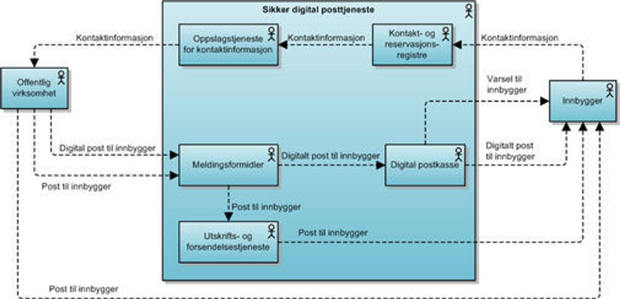 Her illustreres hvordan den sikre digitale postkassen skal organiseres.