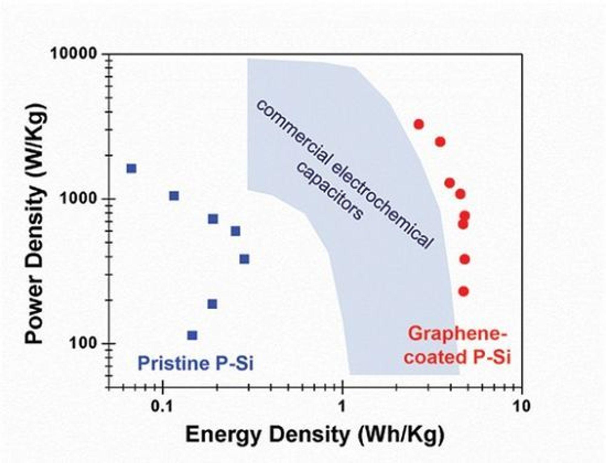 Diagrammet viser effekttettheten (watt per kg) og energitettheten (watt-timer per kg) til kondensatorer lagd av henholdsvis porøs silisium, graféndekket silisium og karbonbaserte, kommersielle kondensatorer.