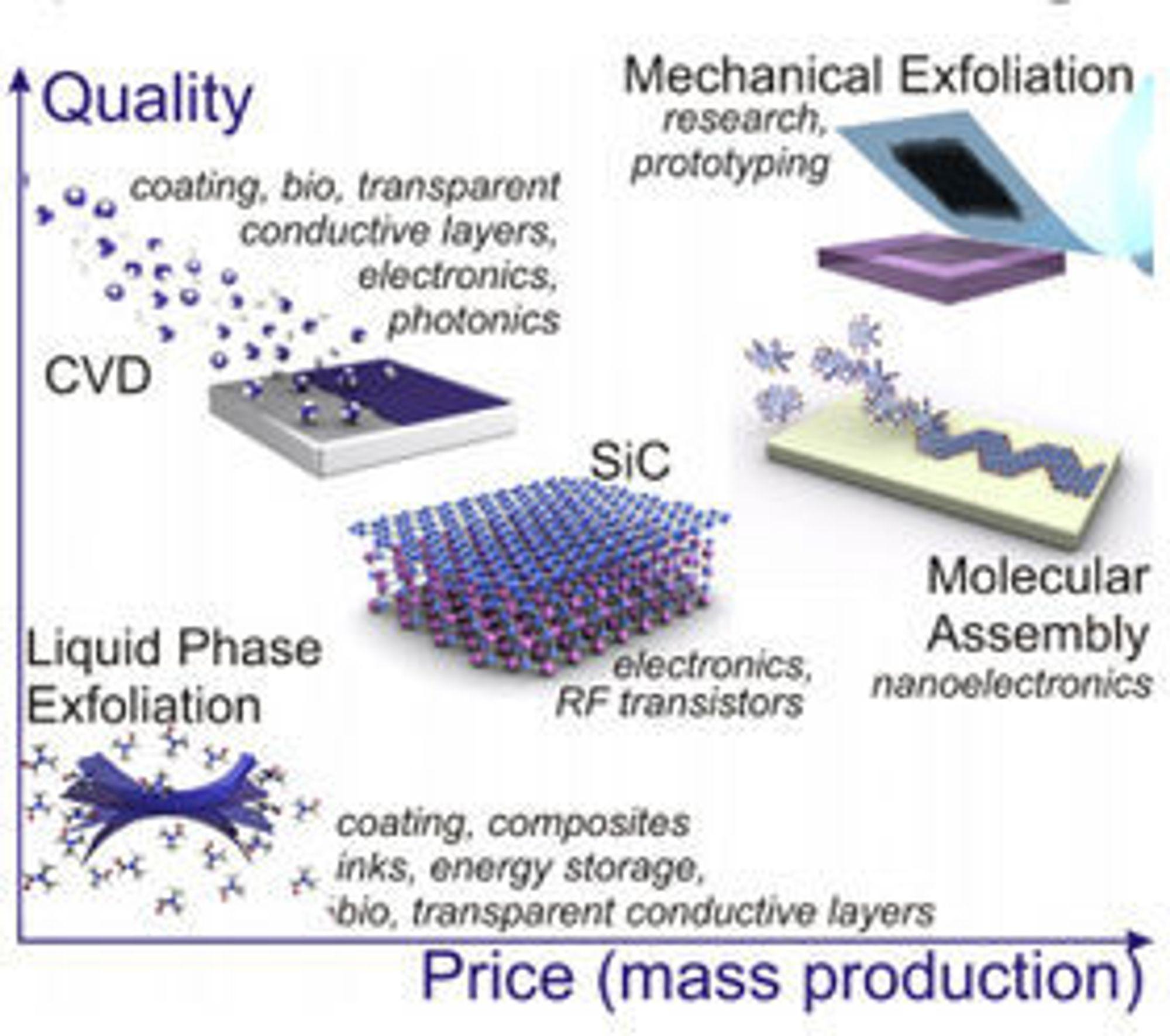 De mange ulike produksjonsmetodene for grafén gir gode valgmuligheter innen egenskaper som størrelse, kvalitet og pris.