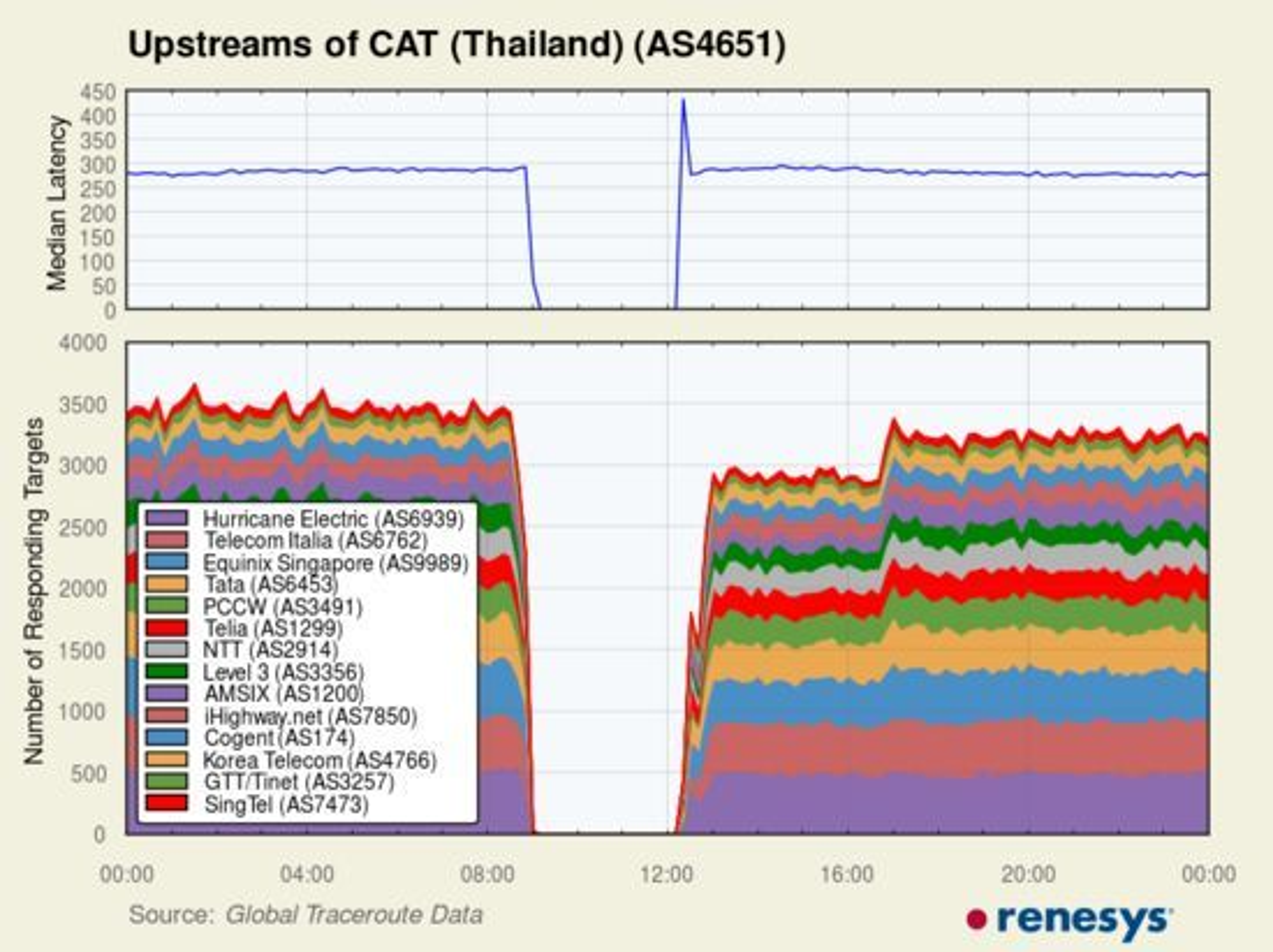 Trafikkanalysen til Renesys viser at all nettrafikk gjennom CAT Telecom opphørte da selskapets lokaler var angrepet av demonstranter lørdag 30. november. Det tok over tre timer før trafikken kom i gang igjen.