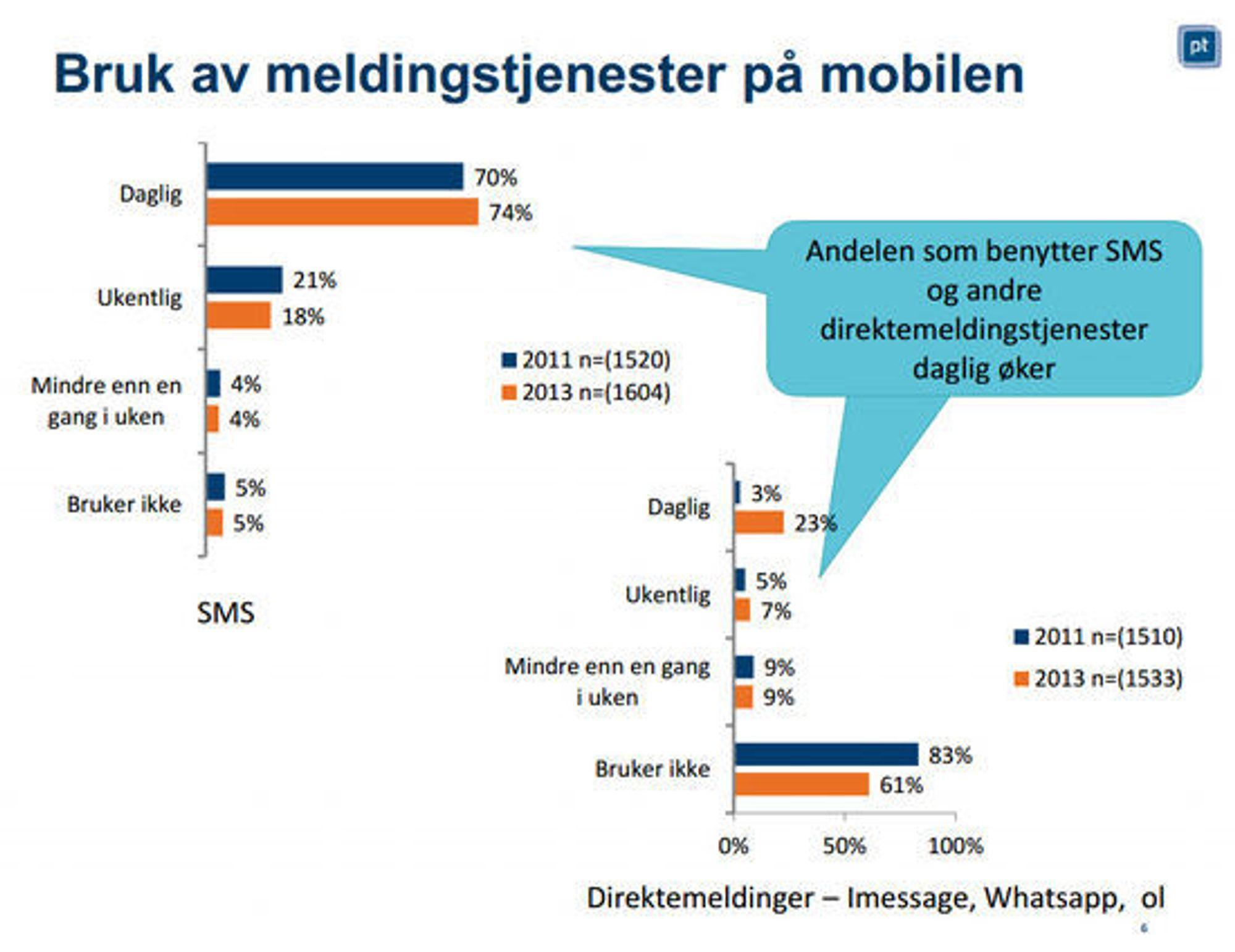 Bruk av meldingstjenester på mobilen i Norge 2013.