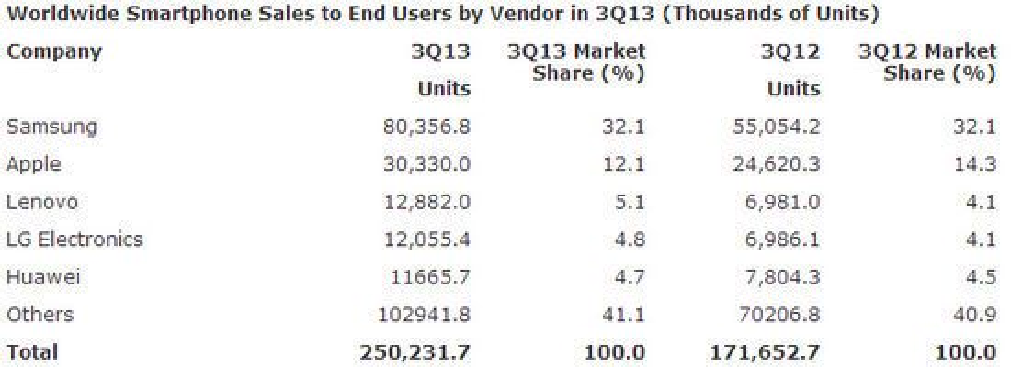 De ledende leverandørene av smartmobiler ifølge Gartner.