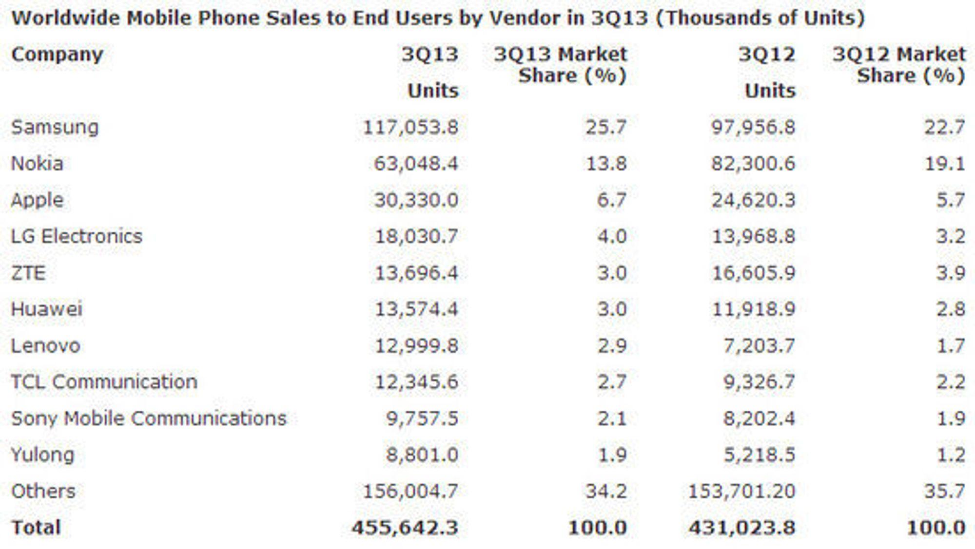 De ledende mobilleverandørene ifølge Gartner.