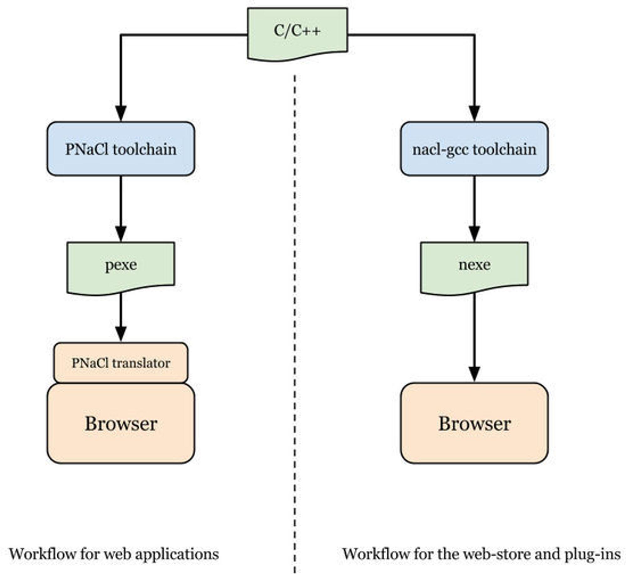 Flytdiagram for utvikling og kjøring av henholdsvis PNaCl- og NaCl-baserte applikasjoner.