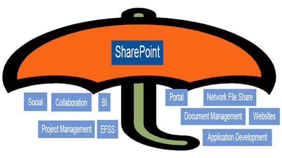 Sharepoint er en paraply for mange tjenester. (EFSS står for Enterprise File Synchronization and Sharing; BI er Business Intelligence.)