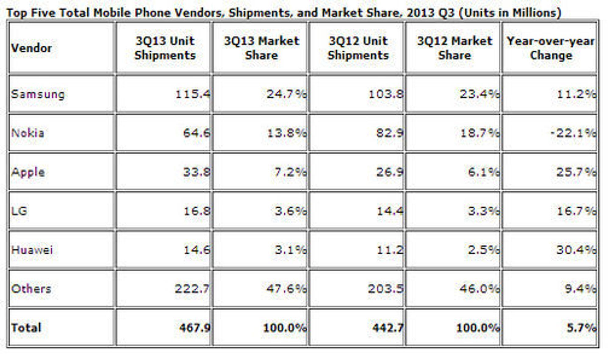 De største leverandørene av mobiltelefoner i tredje kvartal av 2013, ifølge IDC.