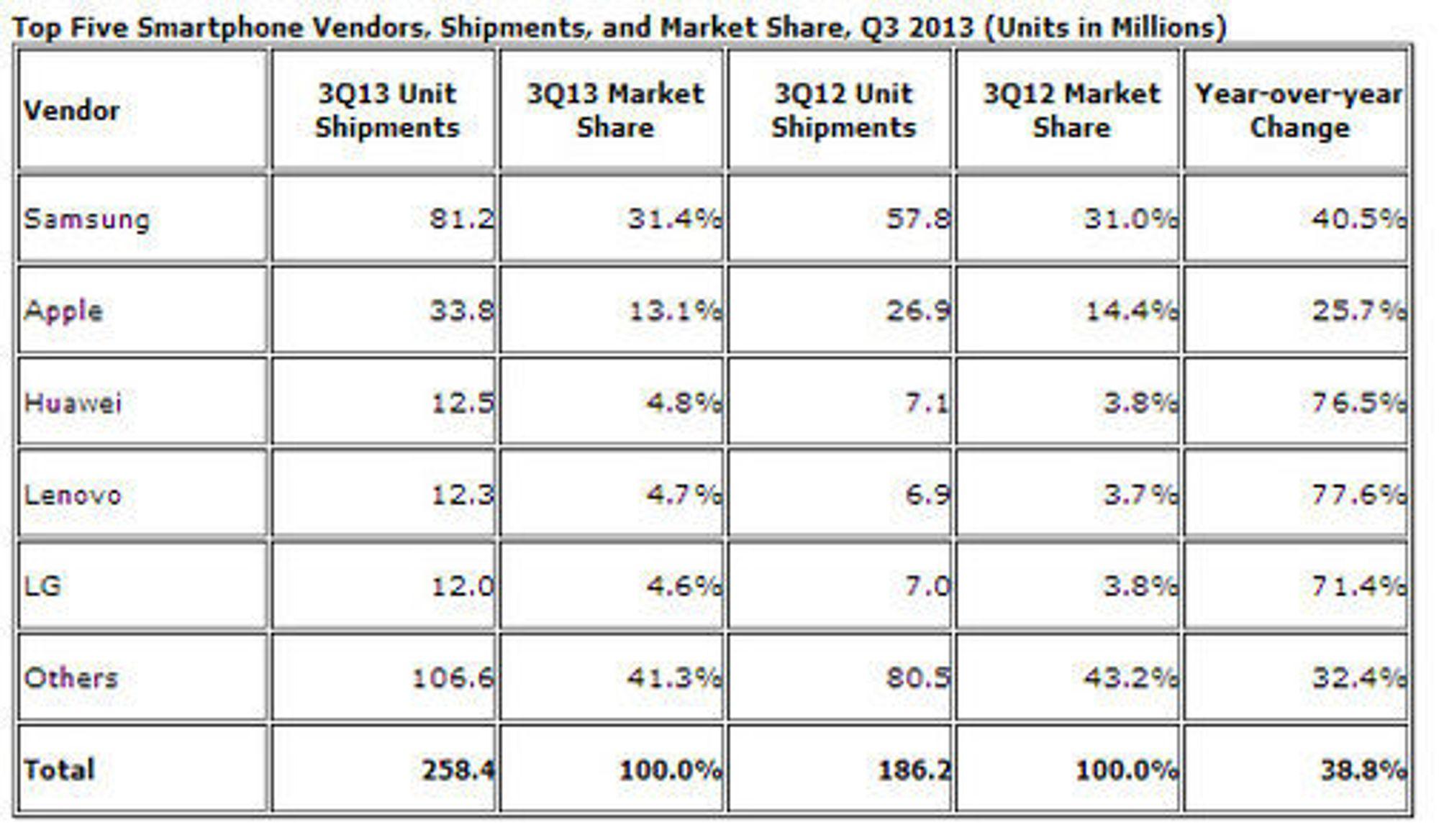 De største leverandørene av smartmobiler i tredje kvartal av 2013, ifølge IDC.