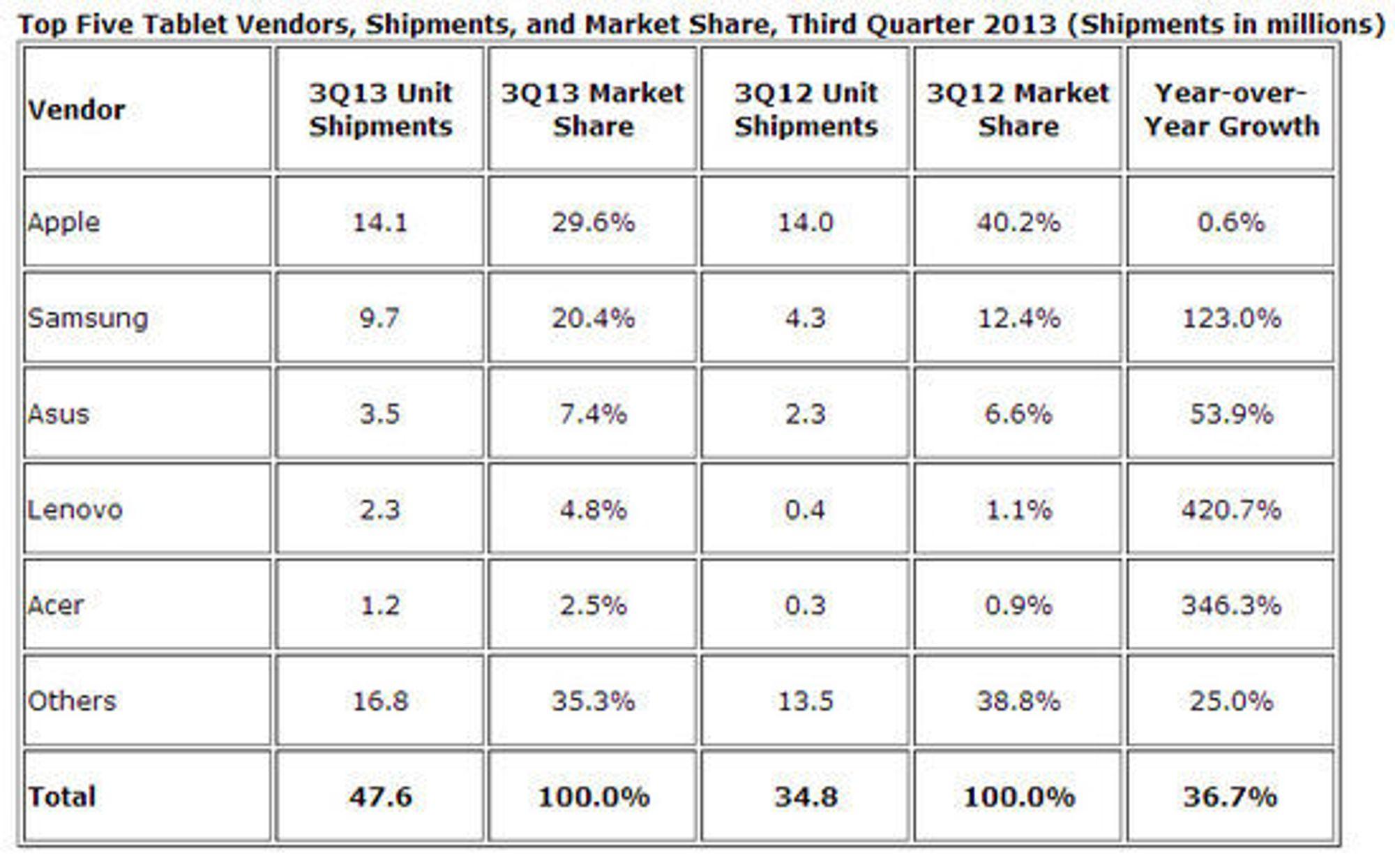De fem største leverandørene av nettbrett i tredje kvartal av 2013. I løpet av året har Lenovo og Acer passert både Amazon og Microsoft.
