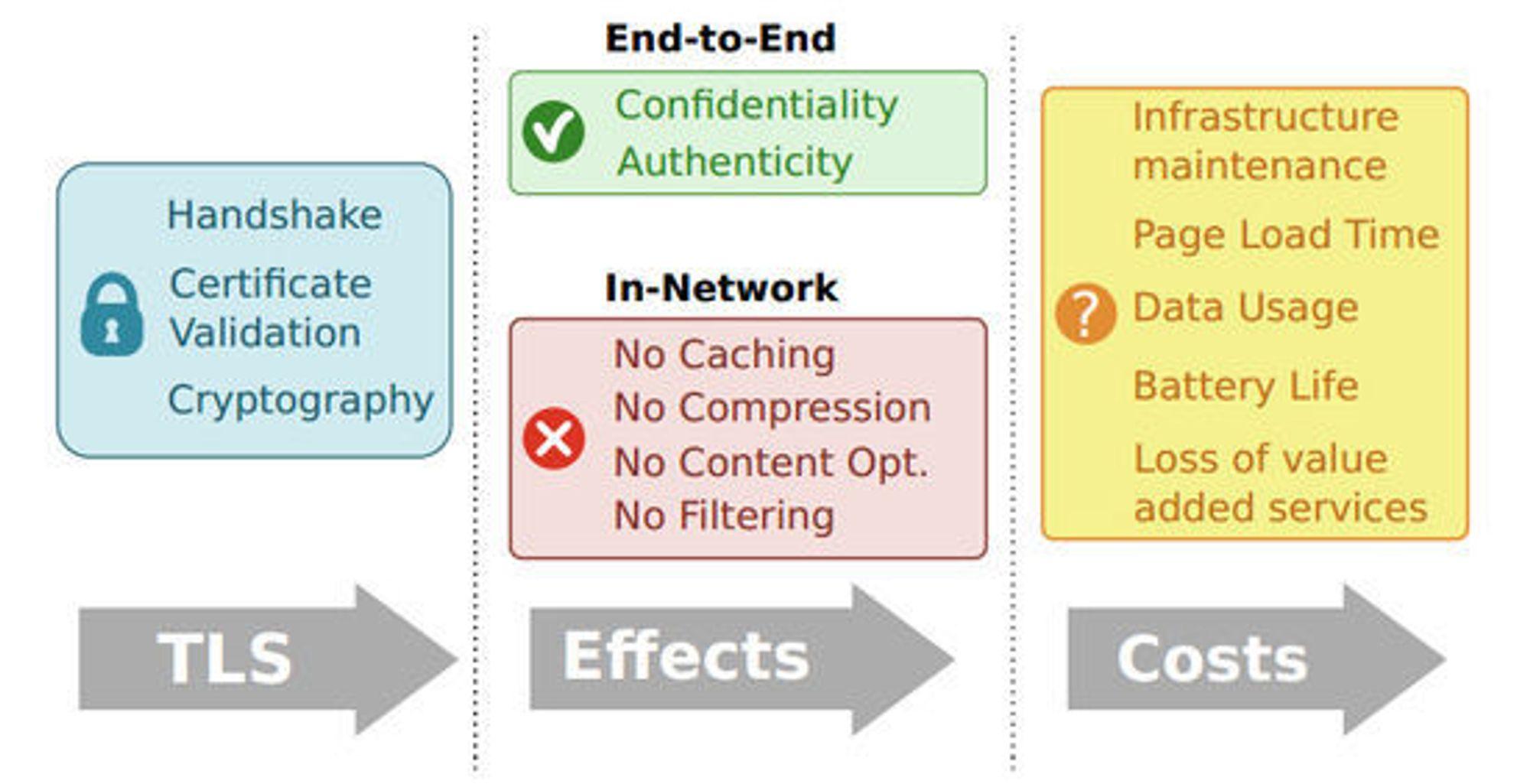 Det er klare fordeler med å bruke sikre webforbindelser, altså HTTPS. Men det er også en rekke ulemper.