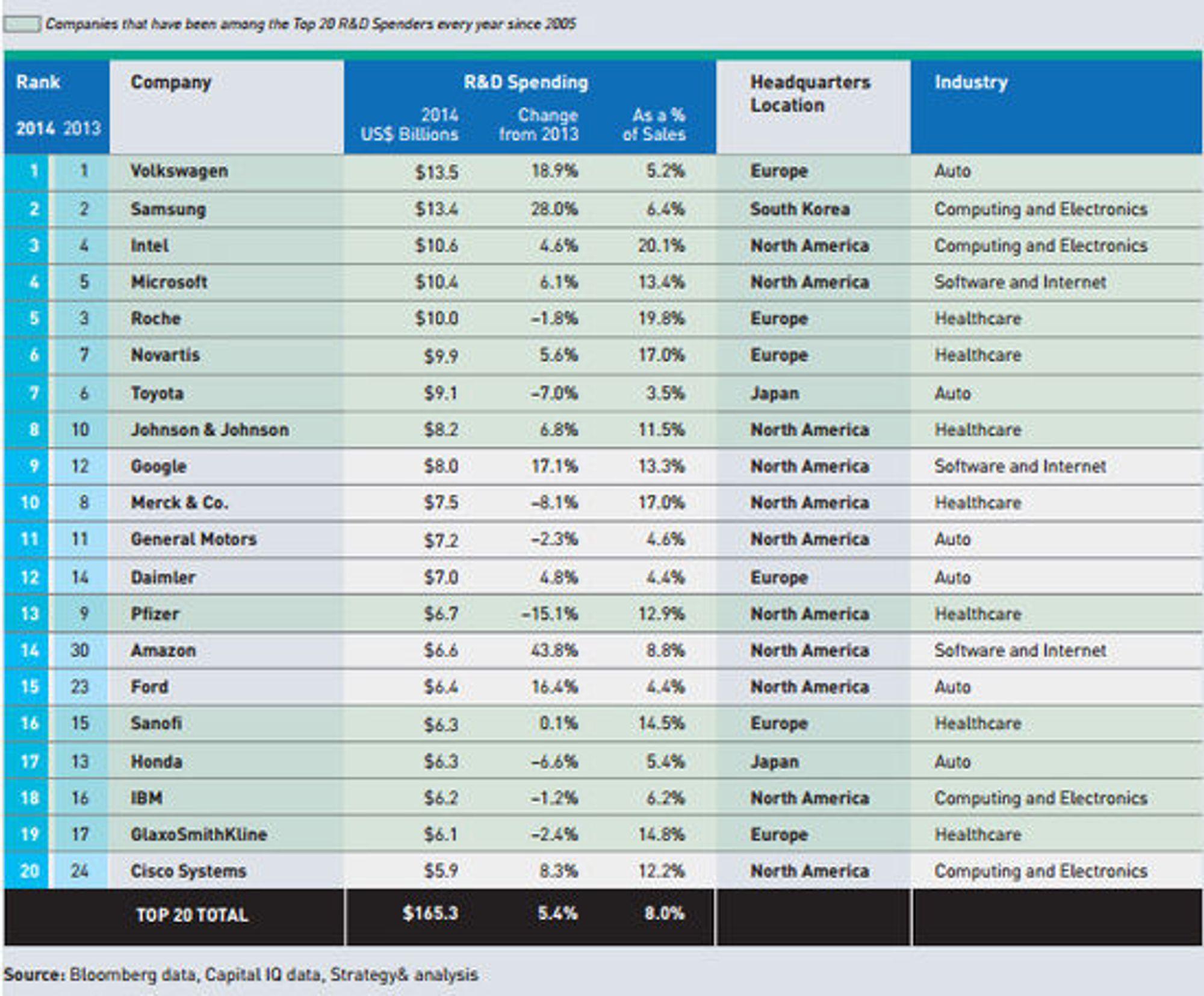 Selskapene i verden som bruker mest penger på forskning og utvikling.