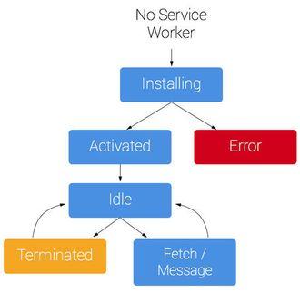 Forenklet presentasjon av livssyklusen til en service worker etter den første installasjonen.