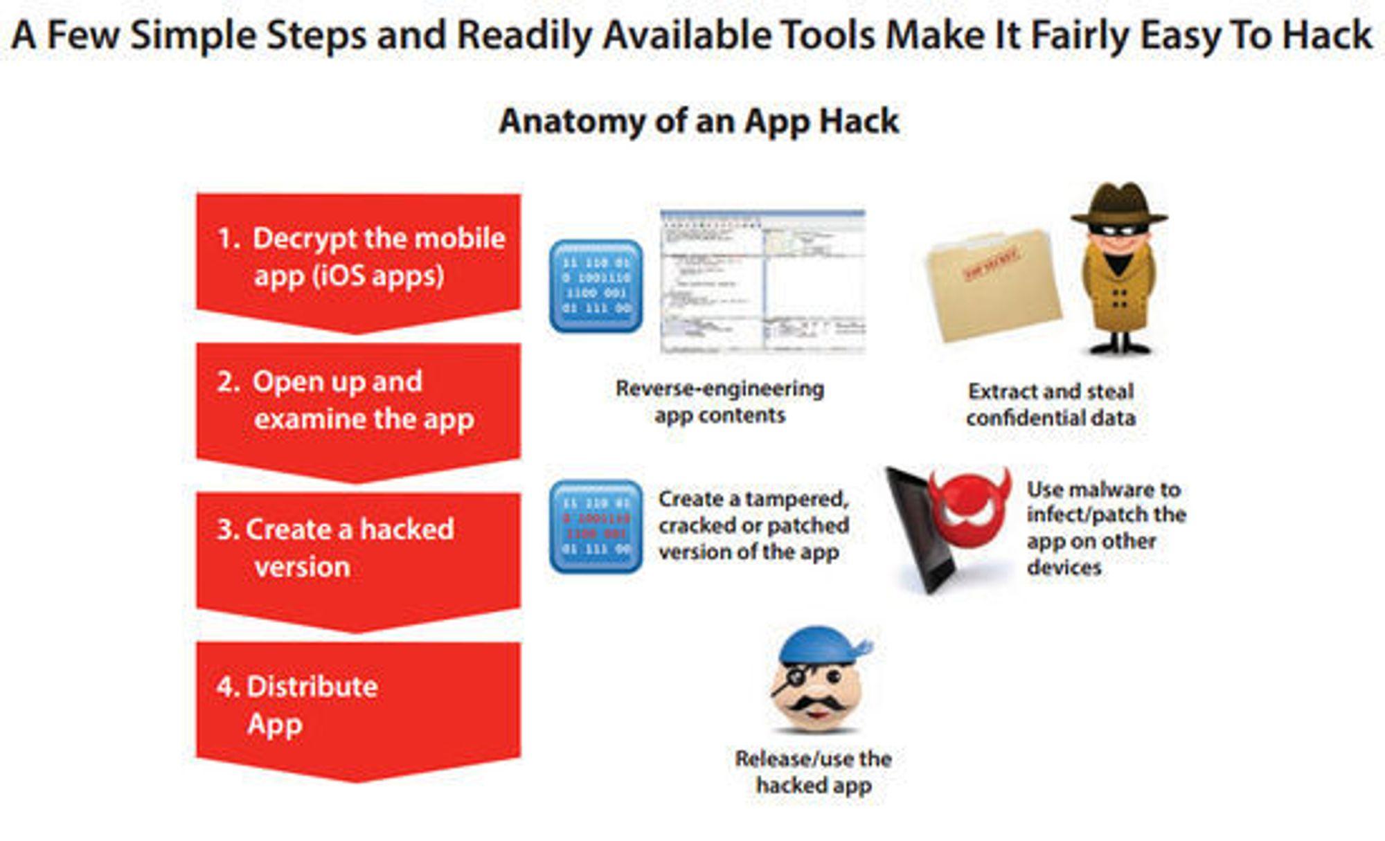 Enkel framstilling av hvordan en iOS-app kan gjøres om til skadevare.