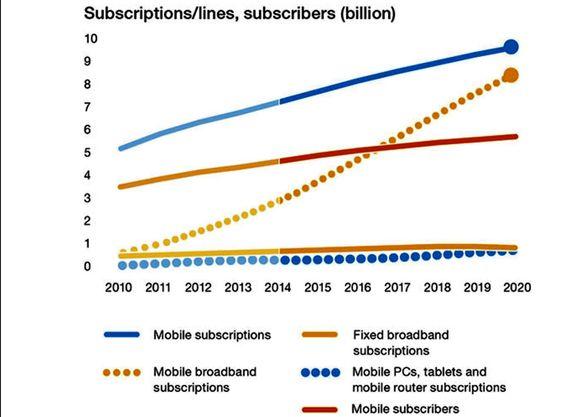 Antall abonnenter: Fra rundt 2017 vil det være flere som får bredbånd gjennom mobilen enn gjennom faste linjer.
