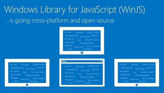 Windows Library for JavaScript.