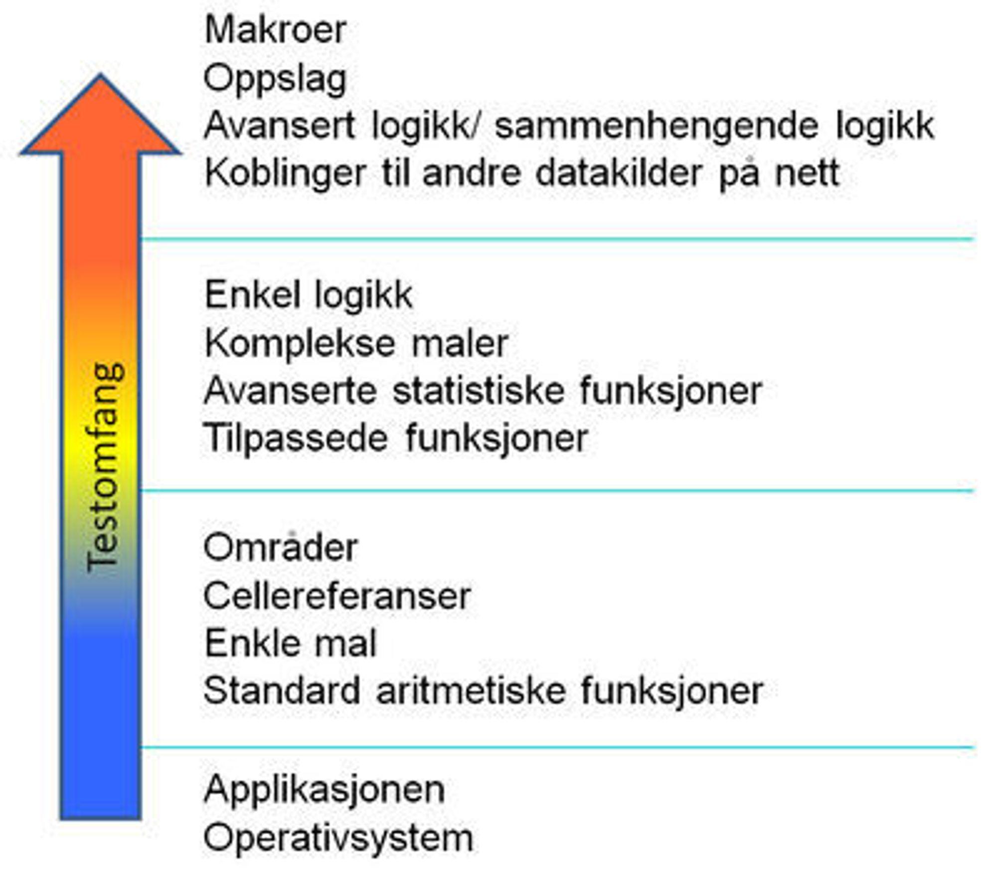 Figur 1: Innsatsen i testfasen øker med økende kompleksitet i regnearket.