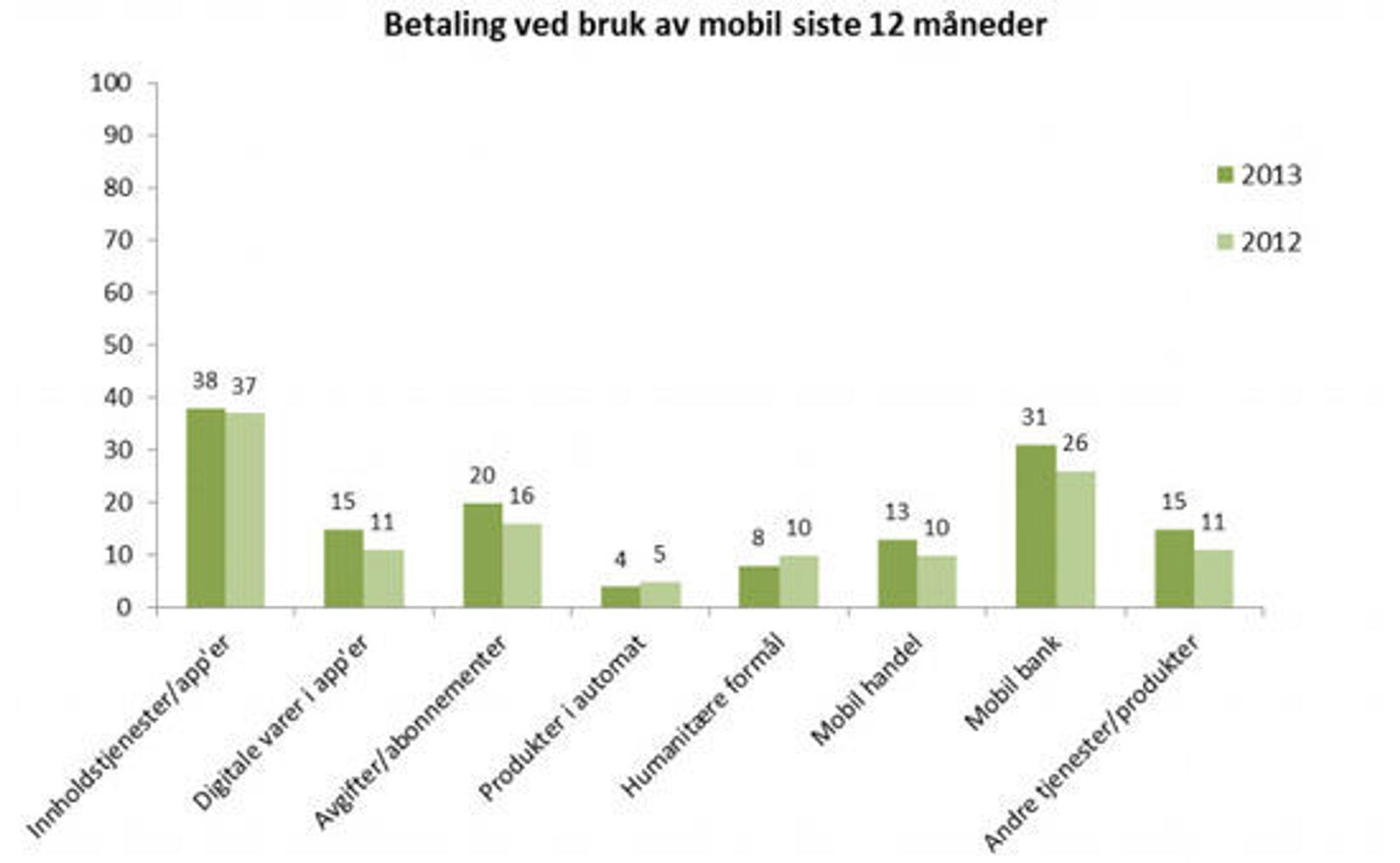 Andel av dem som eier/disponerer smartmobil som har betalt for ulike tjenester siste 12 måneder, oppgitt i prosent.