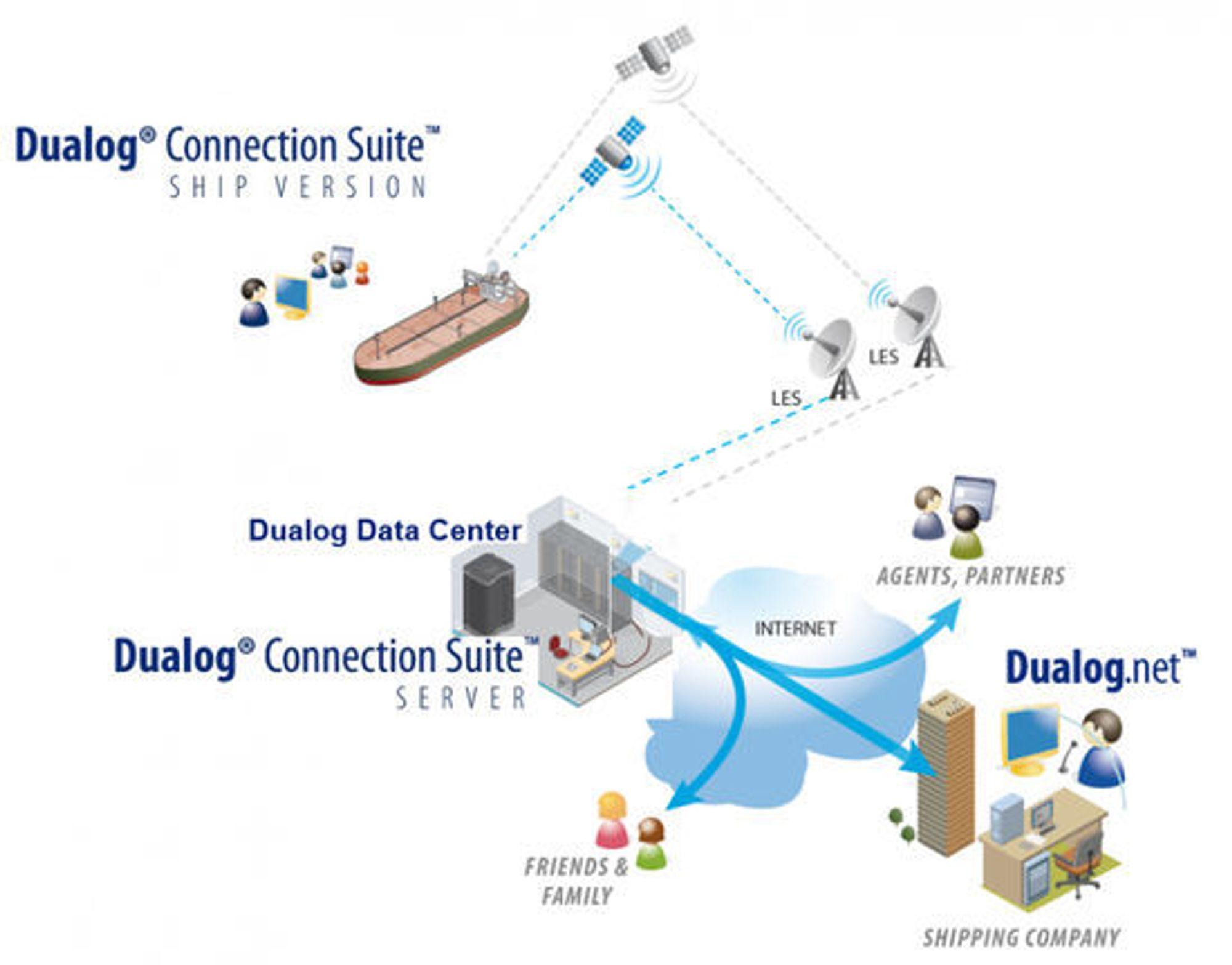 Dualogs løsning gjør at IT-tjenester ombord kan integreres mot systemer på land.