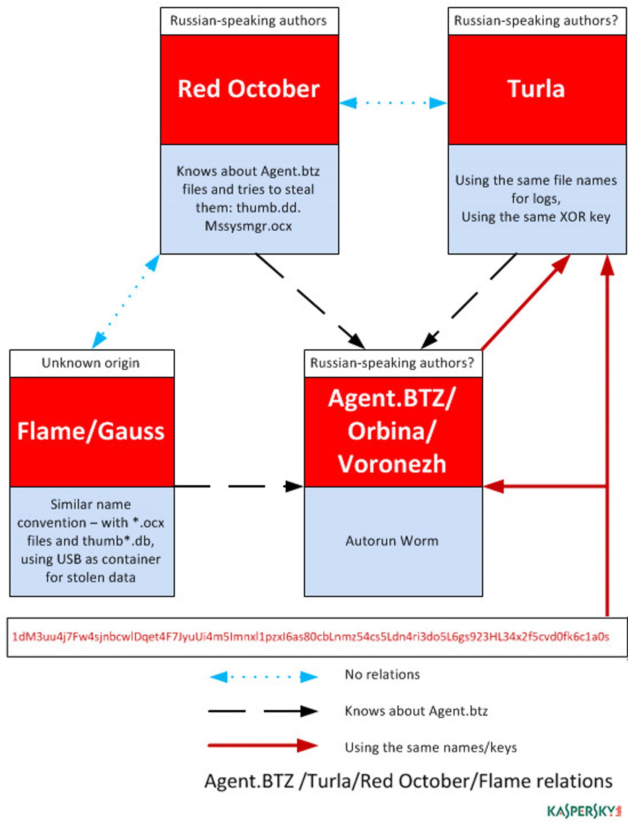 Agent.btz spiller en rolle for kyberspioner i både øst og vest.