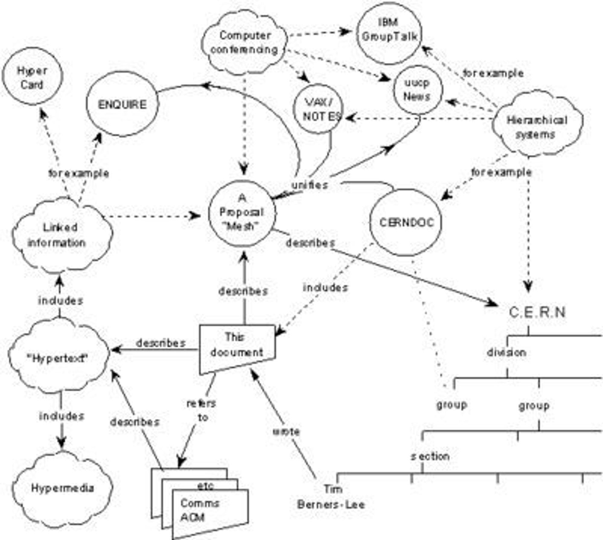 Et diagram som viser det hypertekst-baserte systemet Tim Berners-Lee foreslo i 1989.