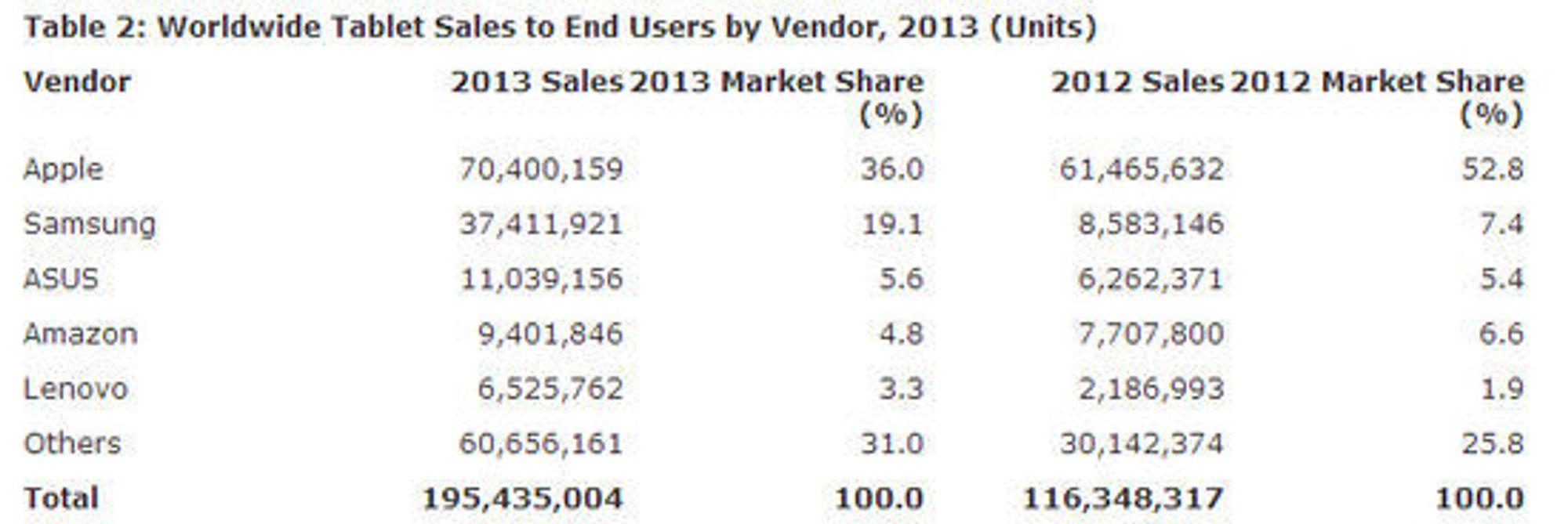 De største leverandørene av nettbrett i 2013, ifølge Gartner.