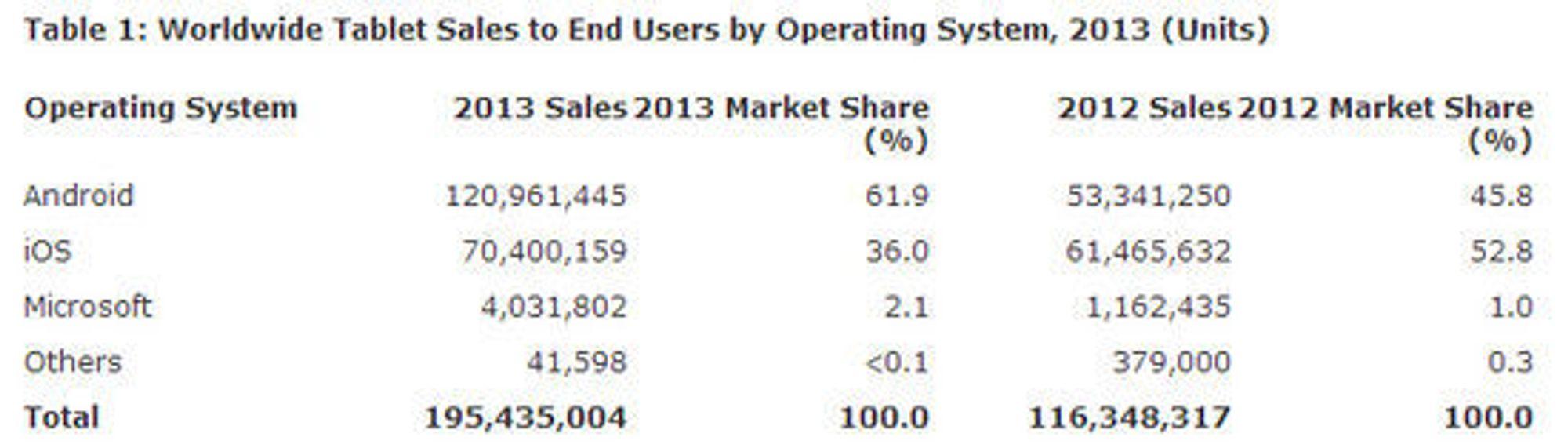 De mest populære nettbrettplattformene i 2013 ifølge Gartner.