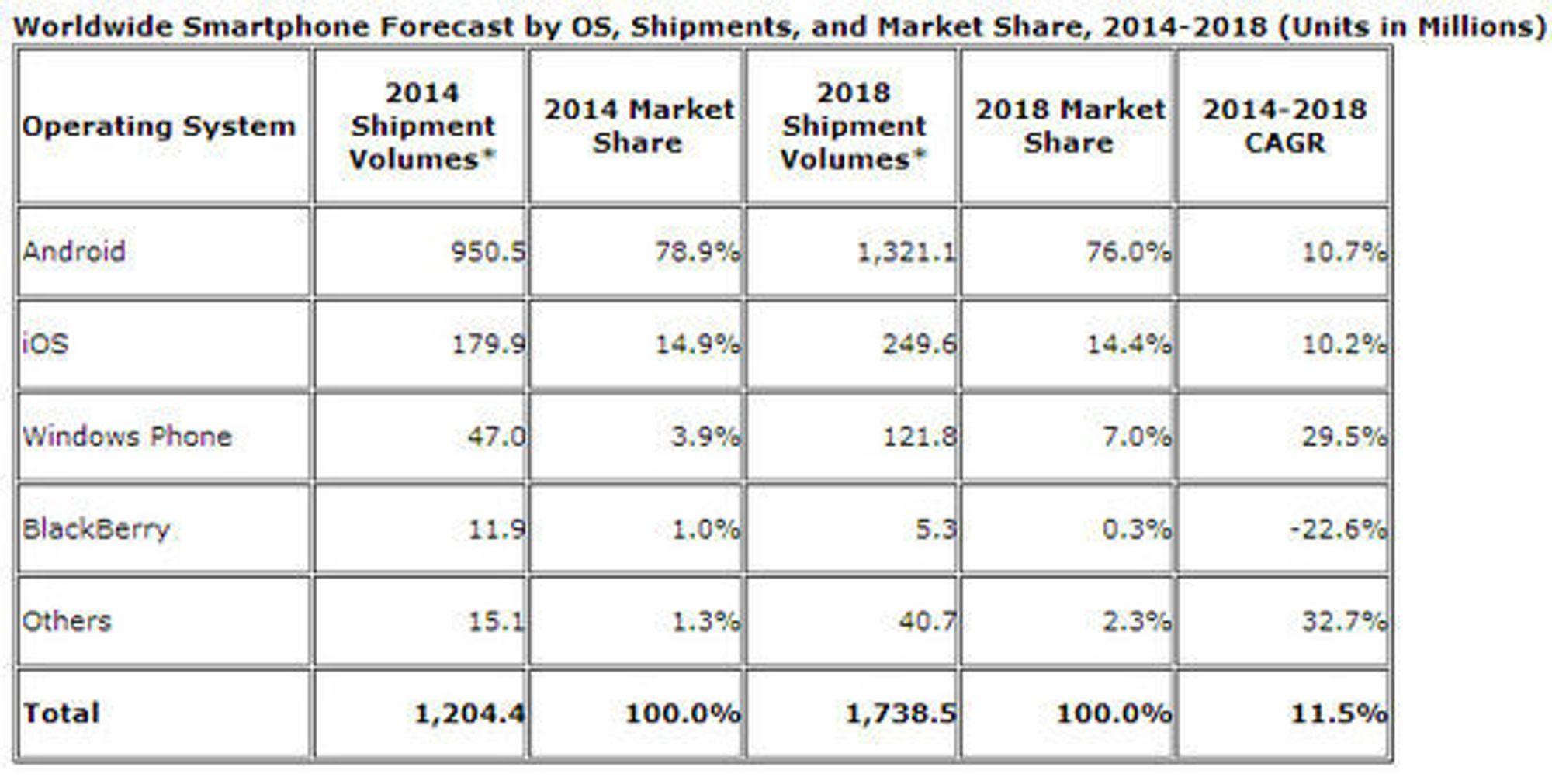 IDCs prognose om plattformandelen i smartmobilmarkedet i 2014 og 2018.