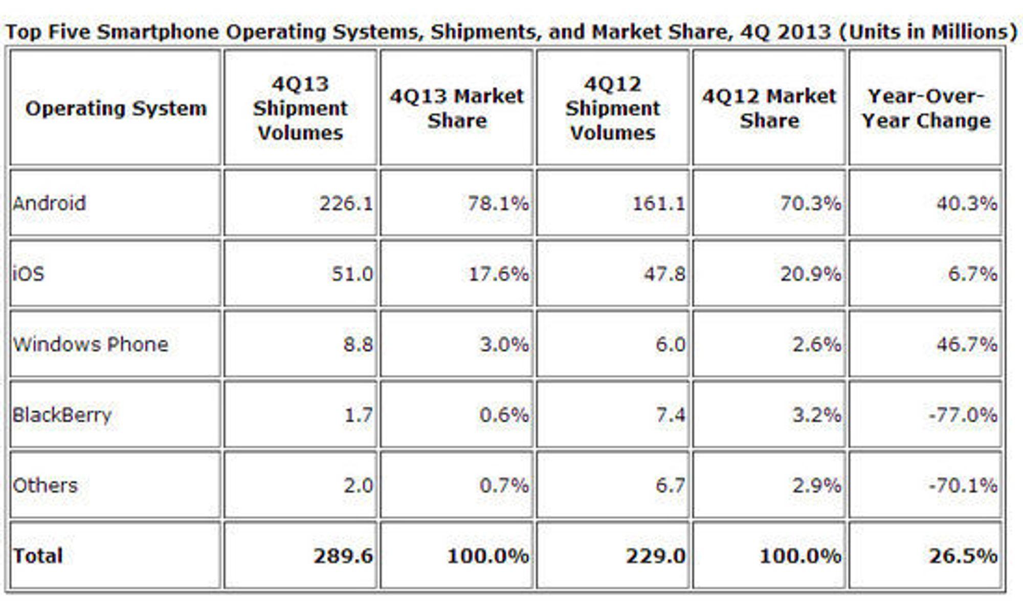 Smartmobilleveransene i fjerde kvartal av 2013, ifølge IDC.