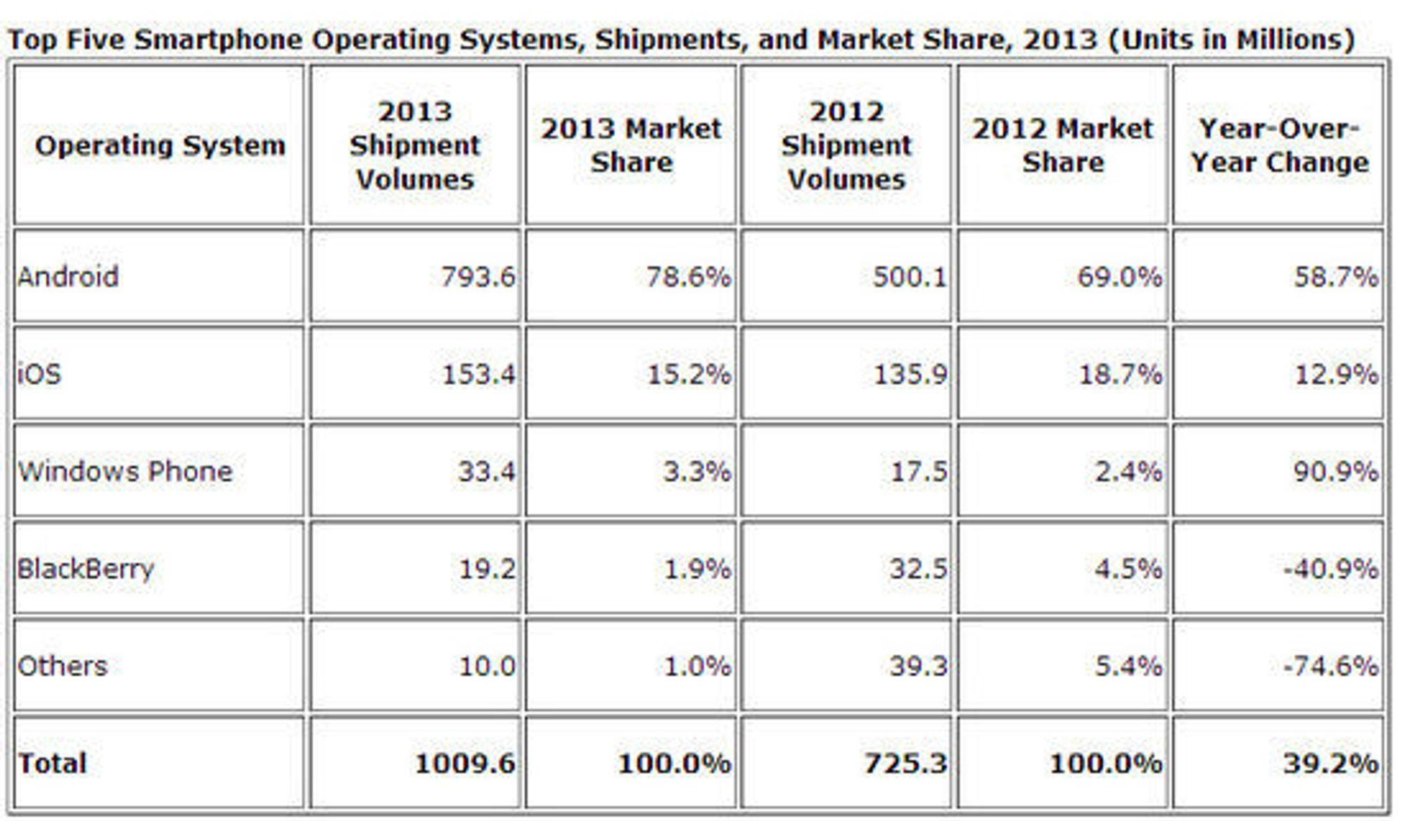 Smartmobilleveransene i 2013, ifølge IDC.