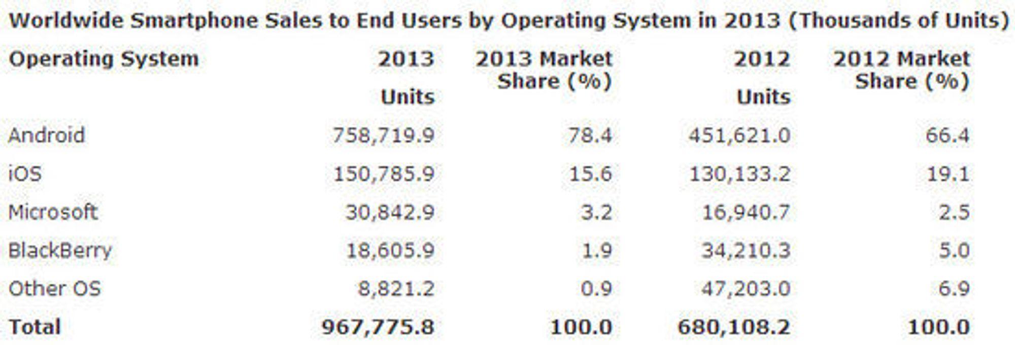 Salg av smartmobiler i 2013, sammenlignet for 2012, fordelt på plattformene.