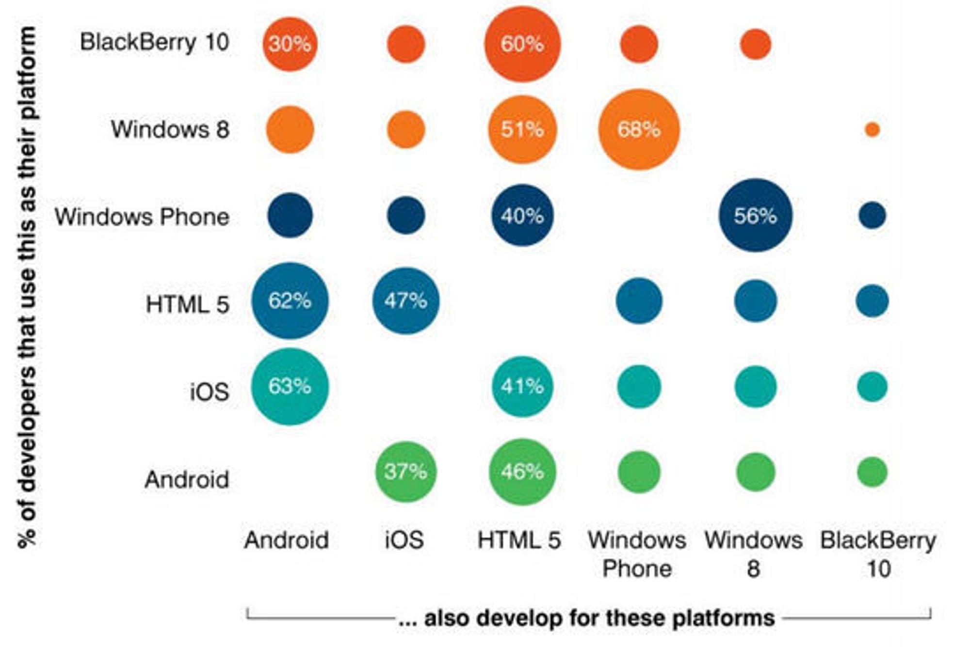 Diagrammet viser hvordan utviklere kombinerer de ulike plattformene, avhengig av hvilken plattform de foretrekker.