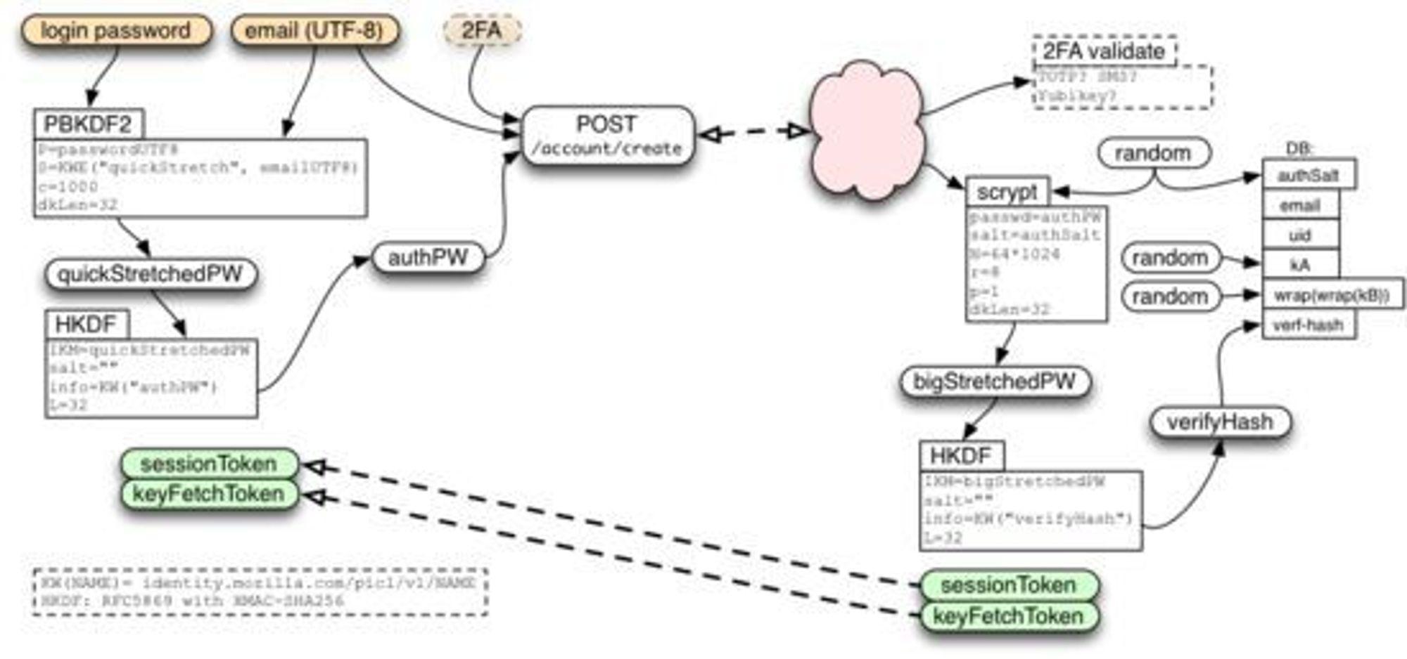 Illustrasjonen viser hvordan sikkerheten ivaretas i Firefox Sync, inkludert bruk av passord-strekking og ende-til-ende-kryptering.