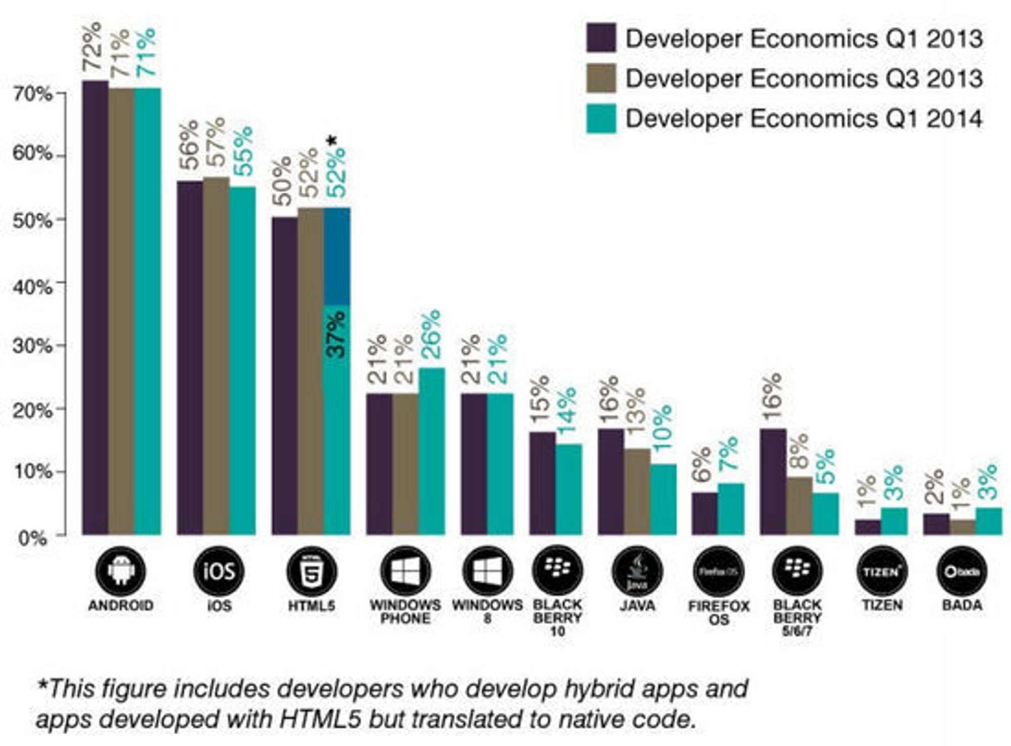 Andel av utviklerne som utvikler for hver plattform.